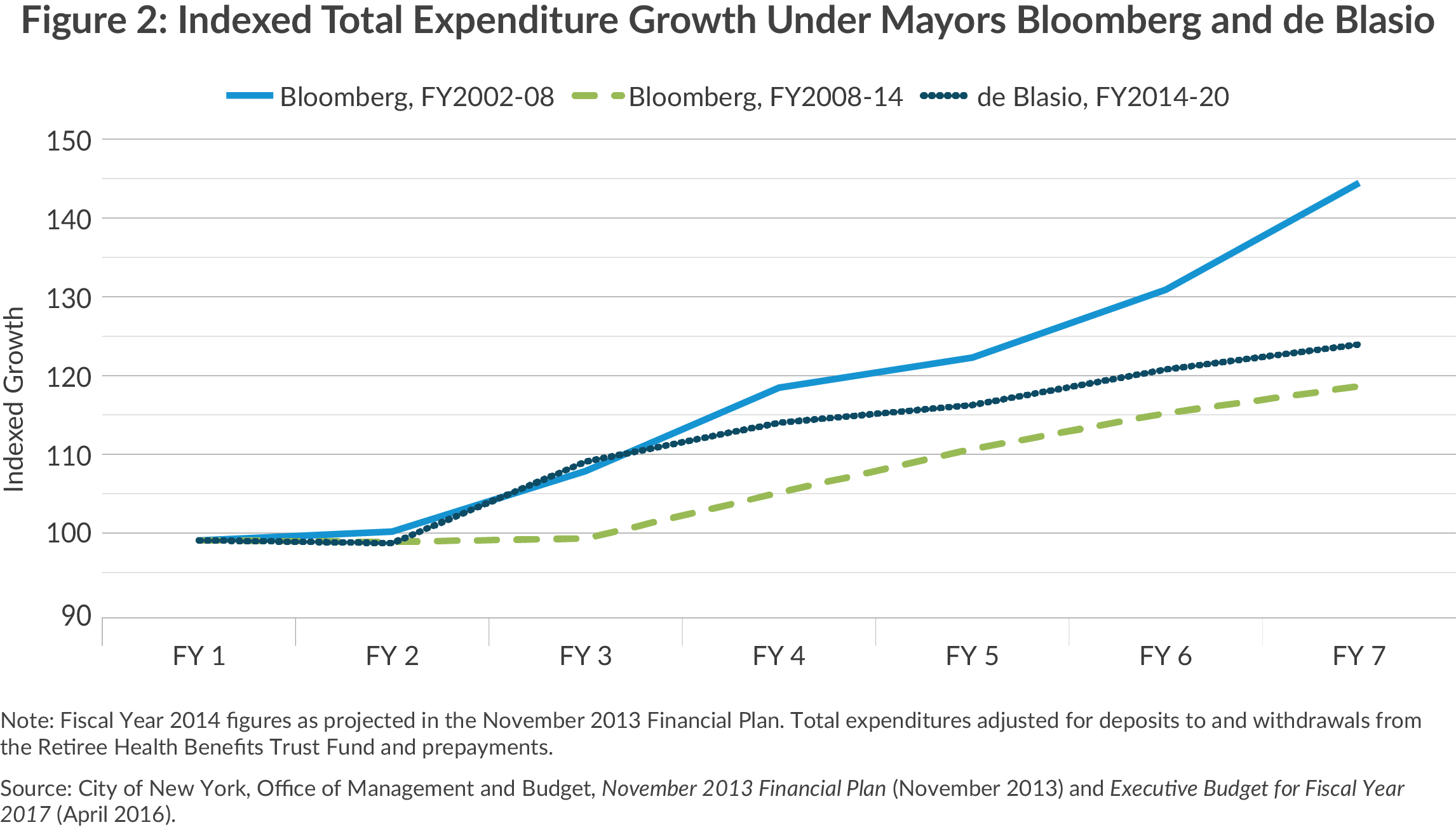 Expenditure Growth, Bloomberg vs. de Blasio