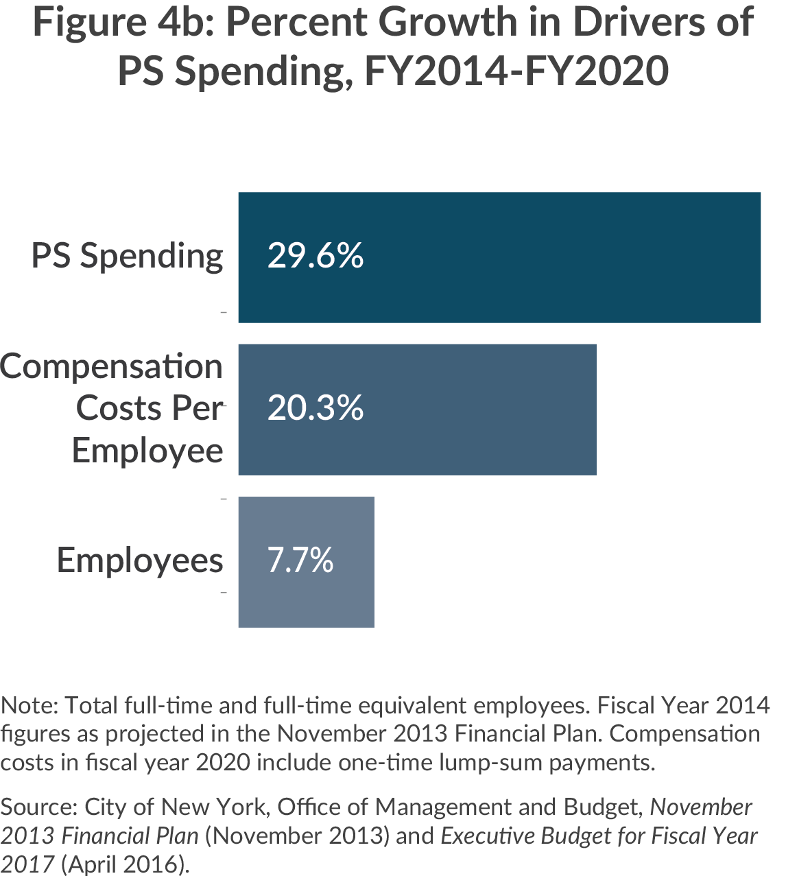 Percent growth in drivers of PS spending, Fy2014-2020