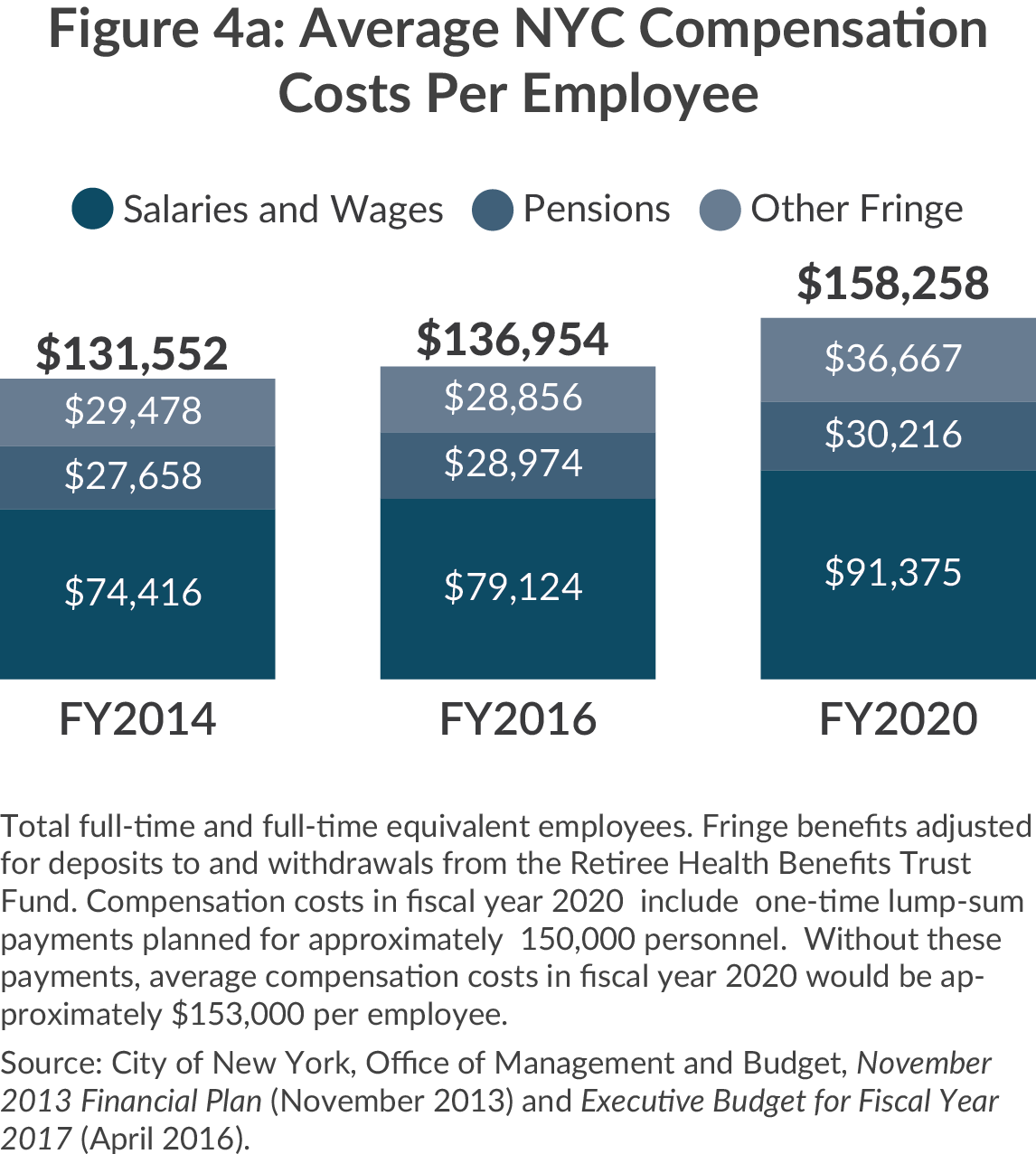 Average Compensation Cost Per NYC Employee