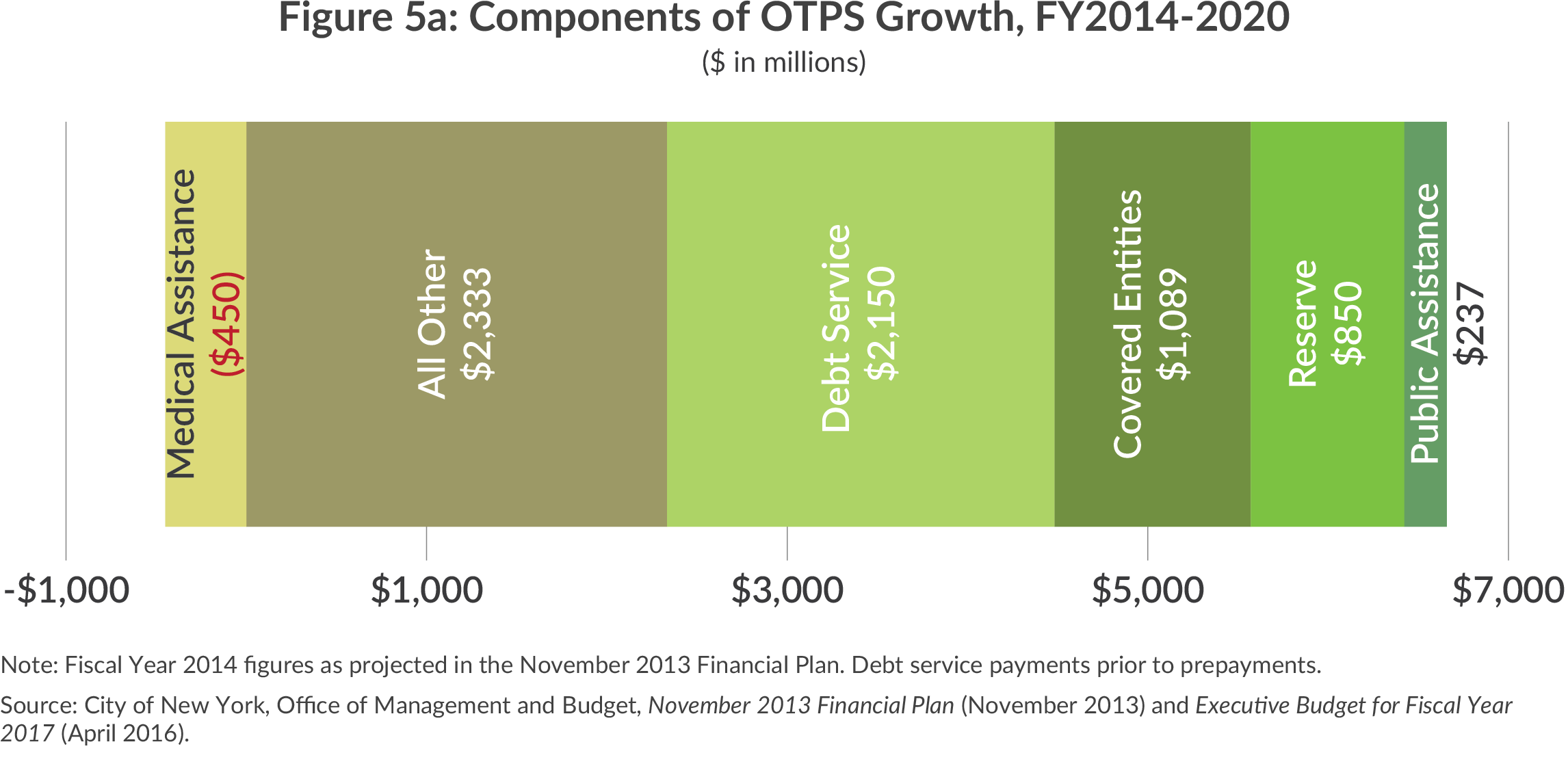 Other than personal services expenditure growth, NYC budget
