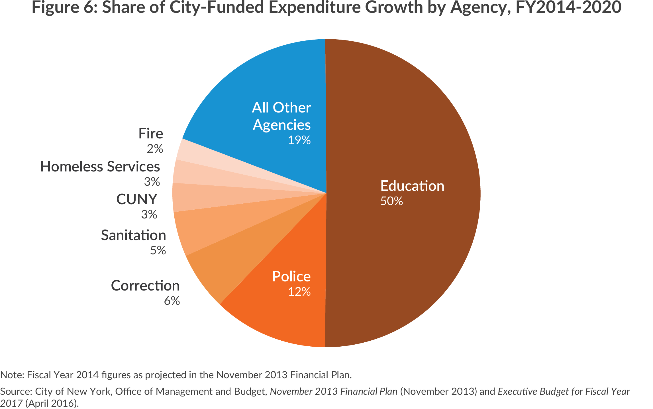 Share of city-funded expenditure growth by agency, 2014-2020