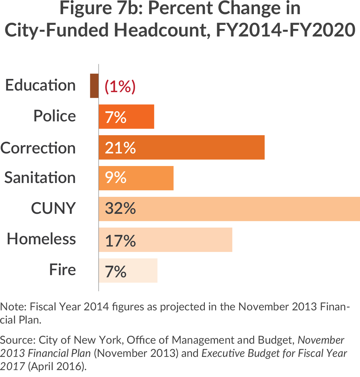 Percent change in city-funded headcount, fy2014-2020