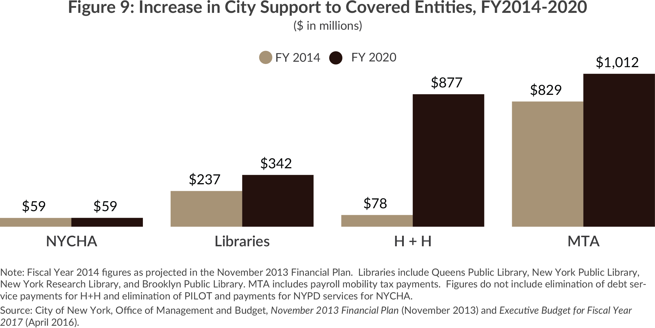 Increase in NYC Support to NYCHA, HHC, Libraries, MTA