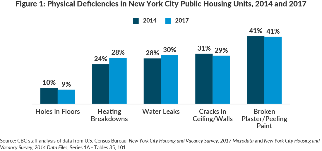 Figure 1: Physical Deficiencies in New York City Public Housing Units, 2014 and 2017