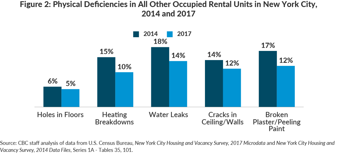 Figure 2: Physical Deficiencies in All Other Occupied Rental Units in New York City, 2014 and 2017
