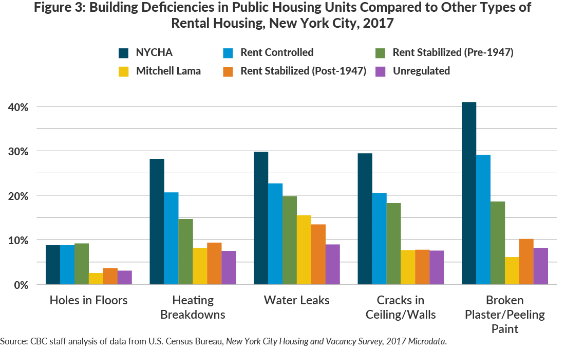 Figure 3: Building Deficiencies in Public Housing Units Compared to Other Types of Rental Housing, New York City, 2017