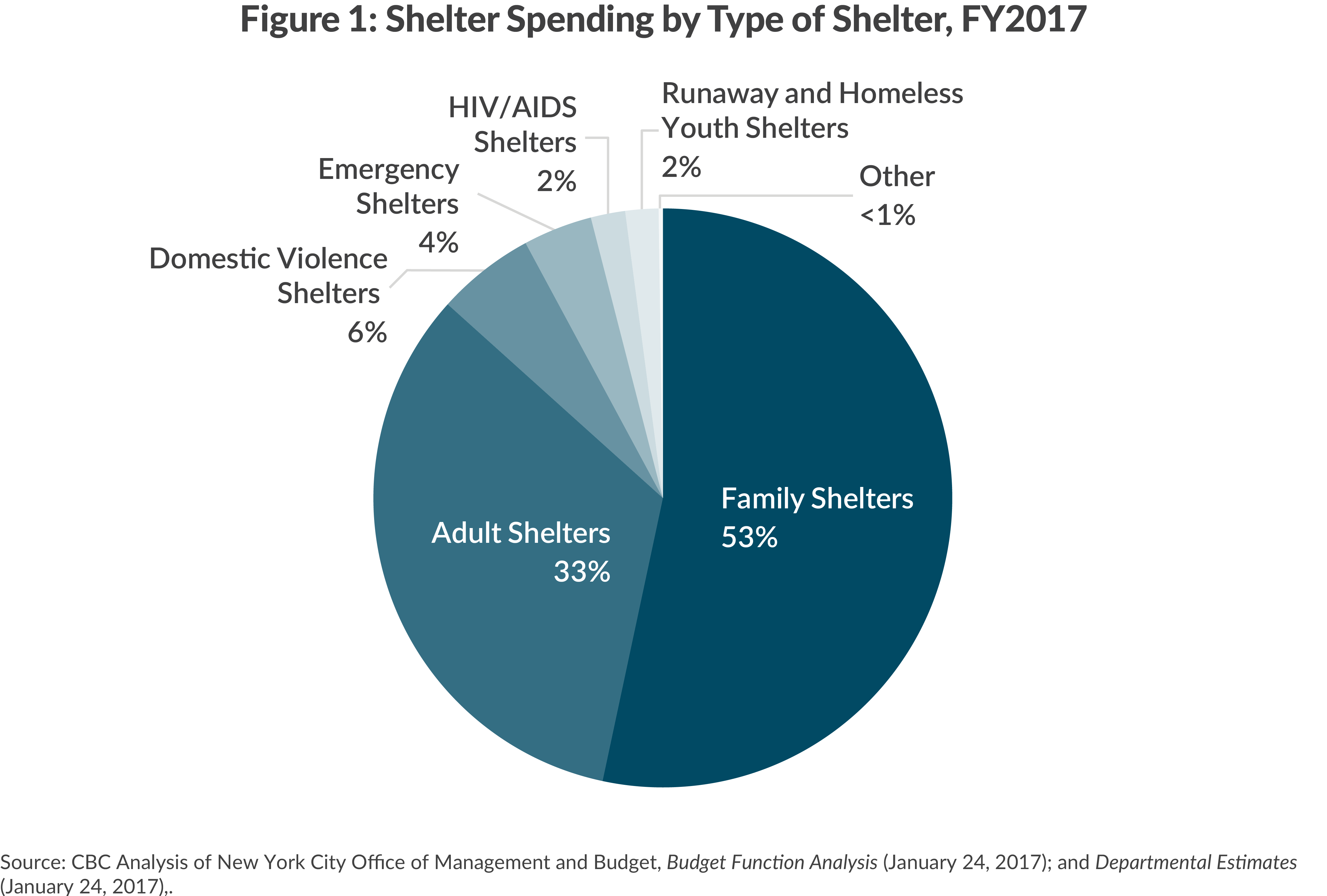 Shelter spending, FY2017