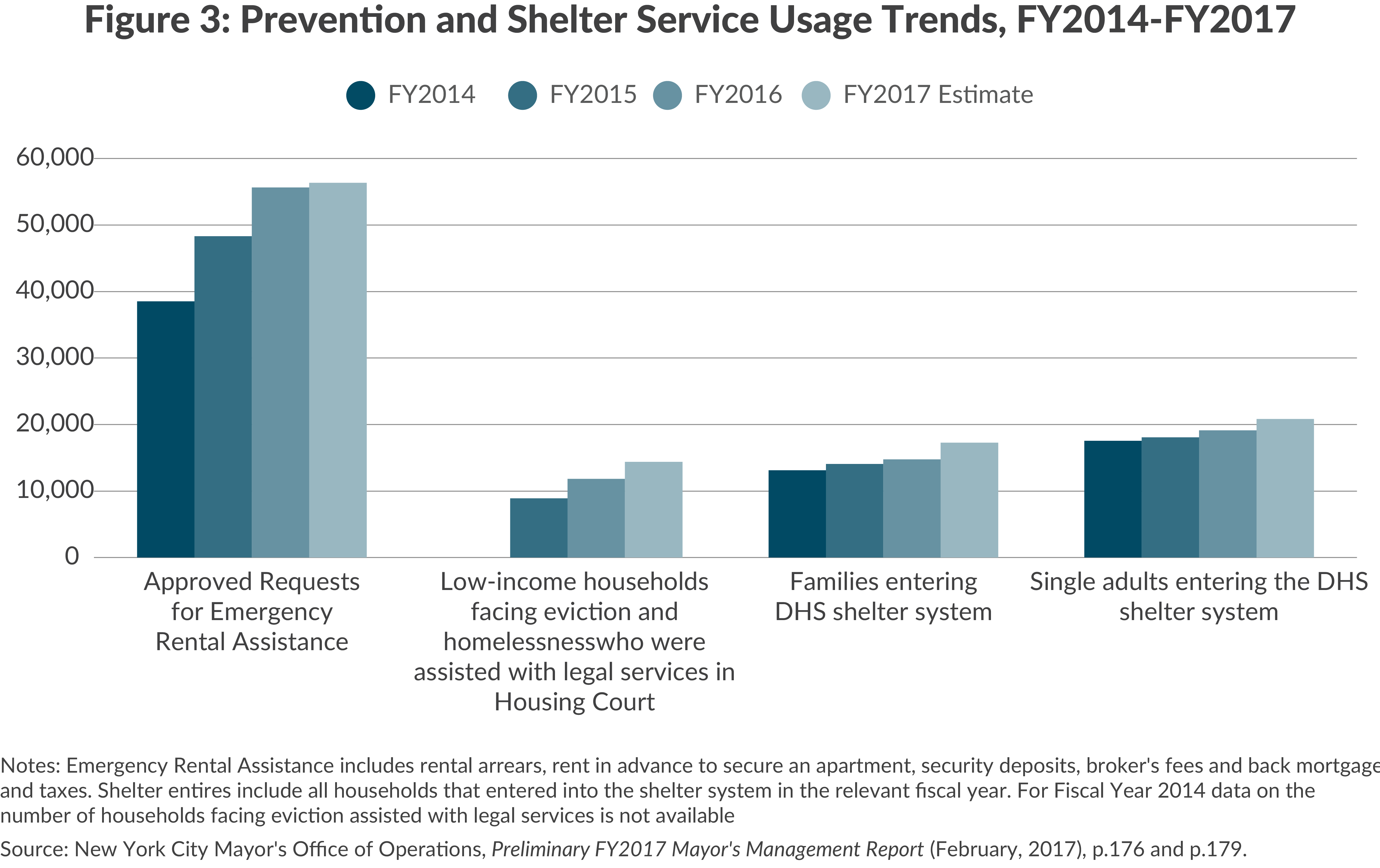 Caseload statistics, homeless services