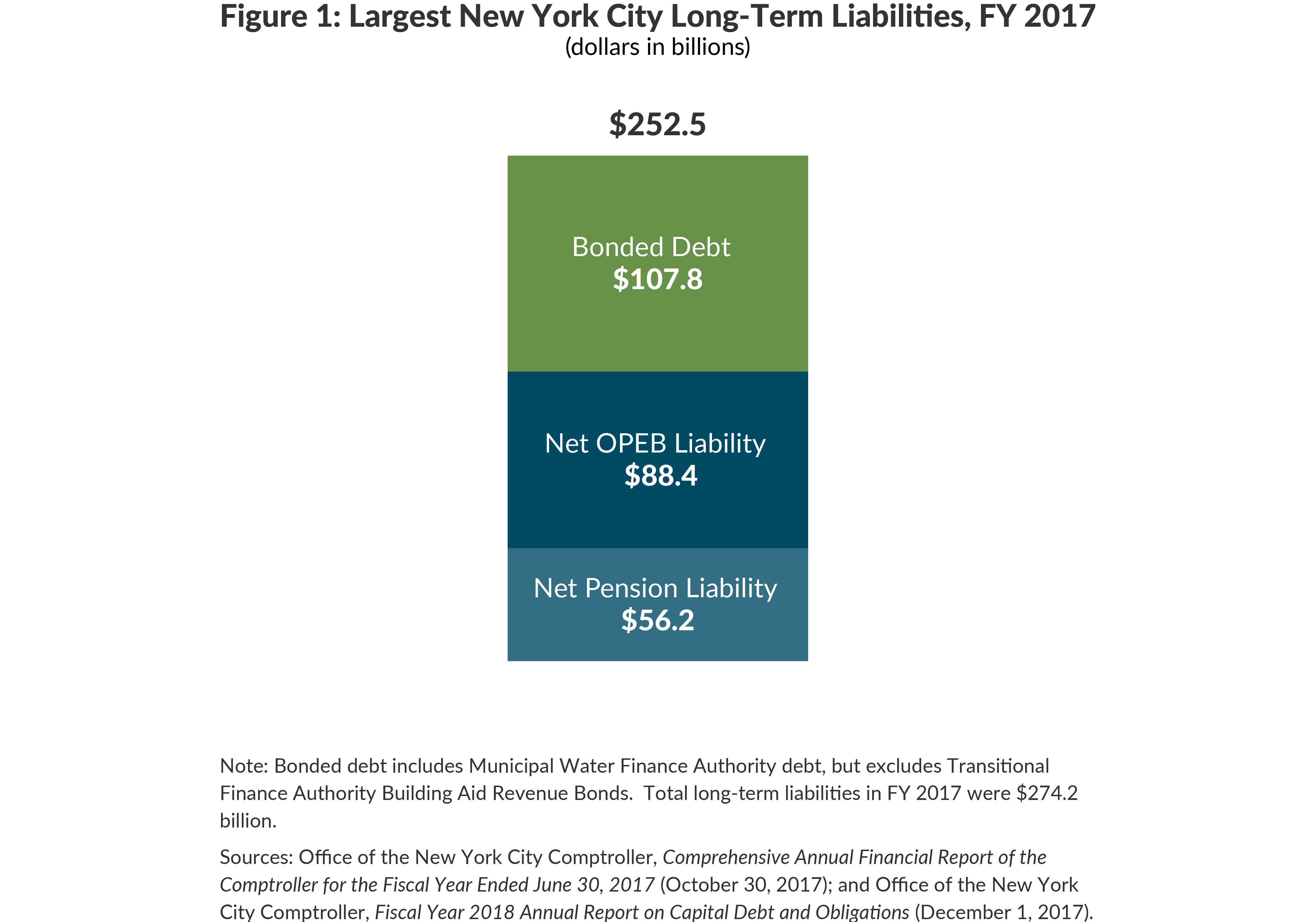 Figure 1: Largest New York City  Long-Term Liabilities, FY 2017