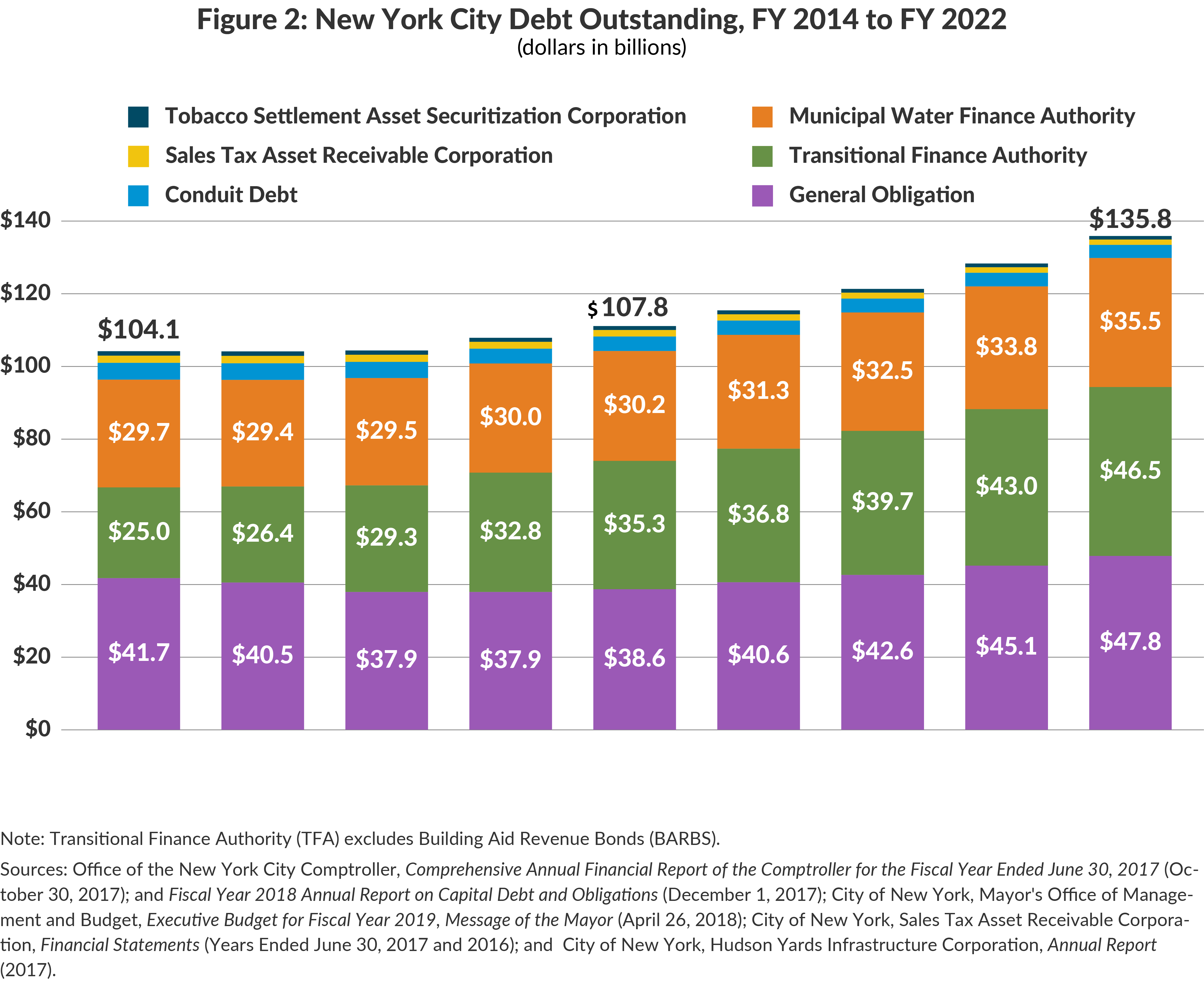 Figure 2: New York City Debt Outstanding, FY 2014 to FY 2022
