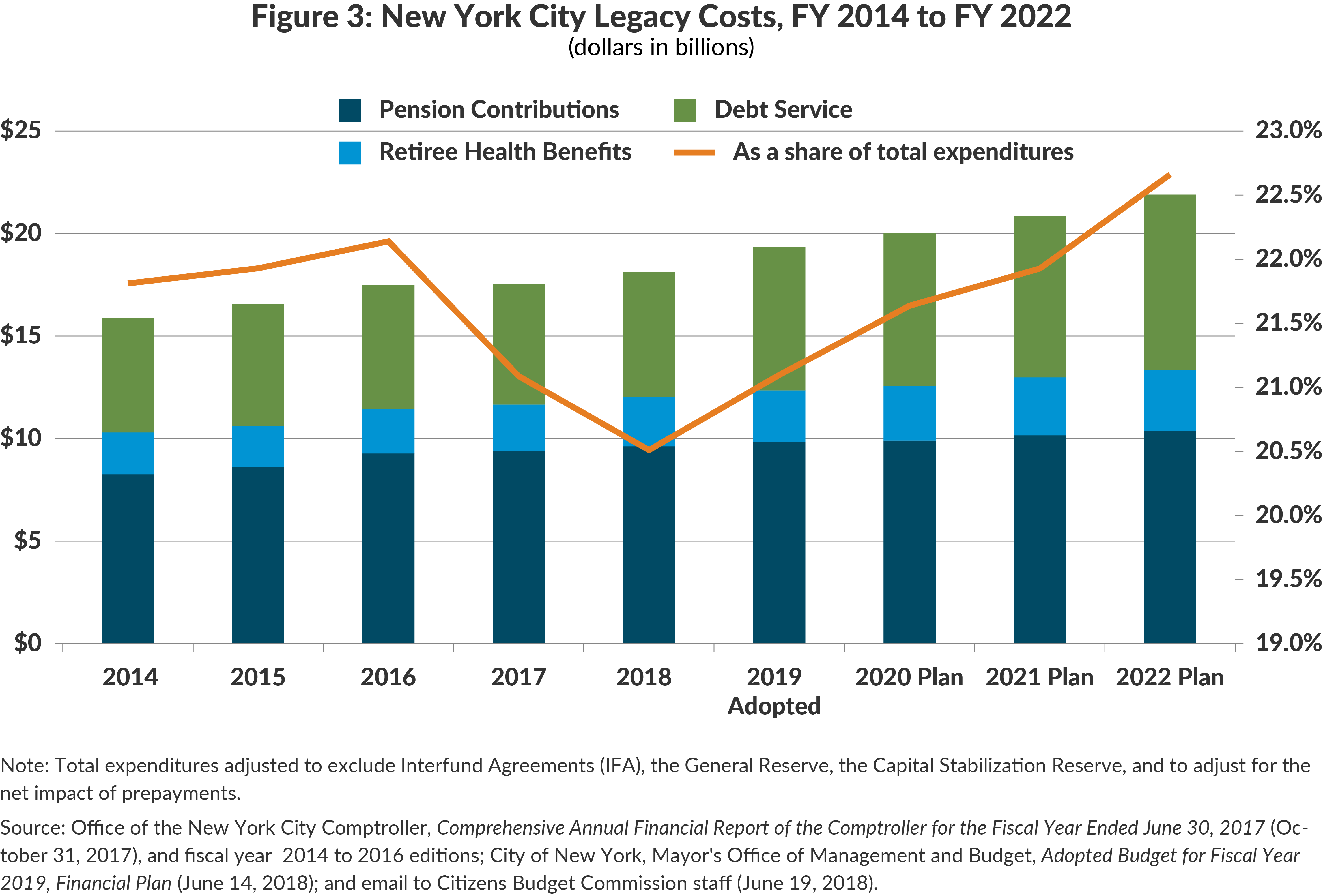 Figure 3: New York City Legacy Costs, FY 2014 to FY 2022