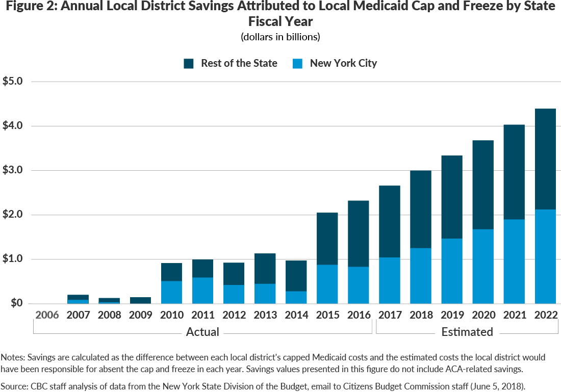 Figure 2: Annual Local District Savings Attributed to Local Medicaid Cap and Freeze by State Fiscal Year