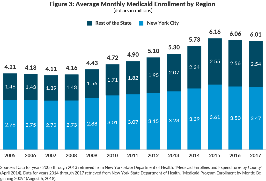 Figure 3: Average Monthly Medicaid Enrollment by Region