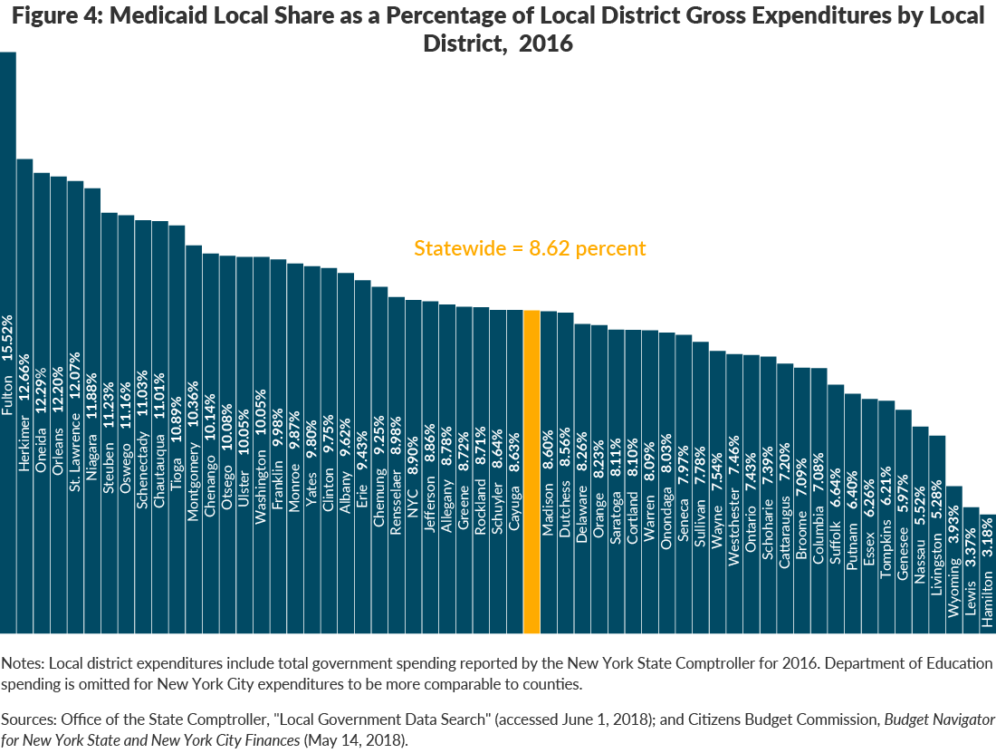 Figure 4: Medicaid Local Share as a Percentage of Local District Gross Expenditures by Local District, 2016