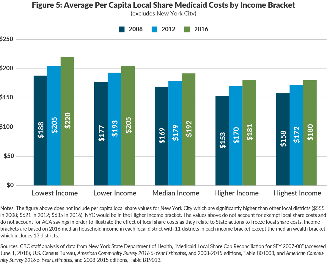 Figure 5: Average Per Capita Local Share Medicaid Costs by Income Bracket