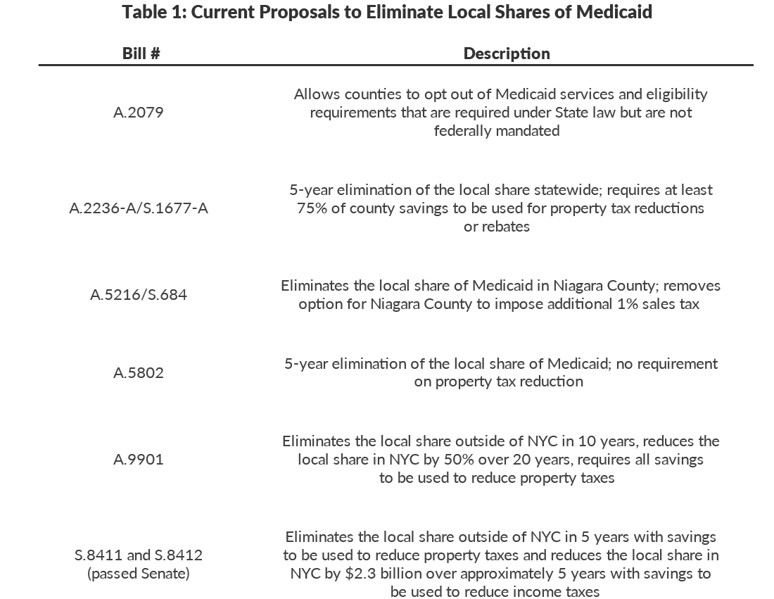 Table 1: Current Proposals to Eliminate Local Shares of Medicaid