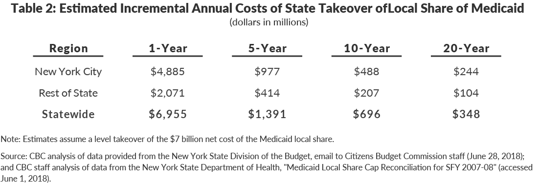 able 2: Estimated Incremental Annual Costs of State Takeover of Local Share of Medicaid