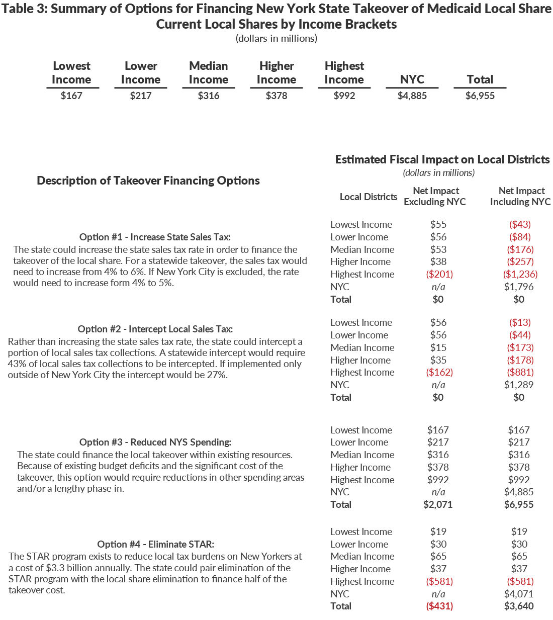 Table 3: Summary of Options for Financing New York State Takeover of Medicaid Local Share