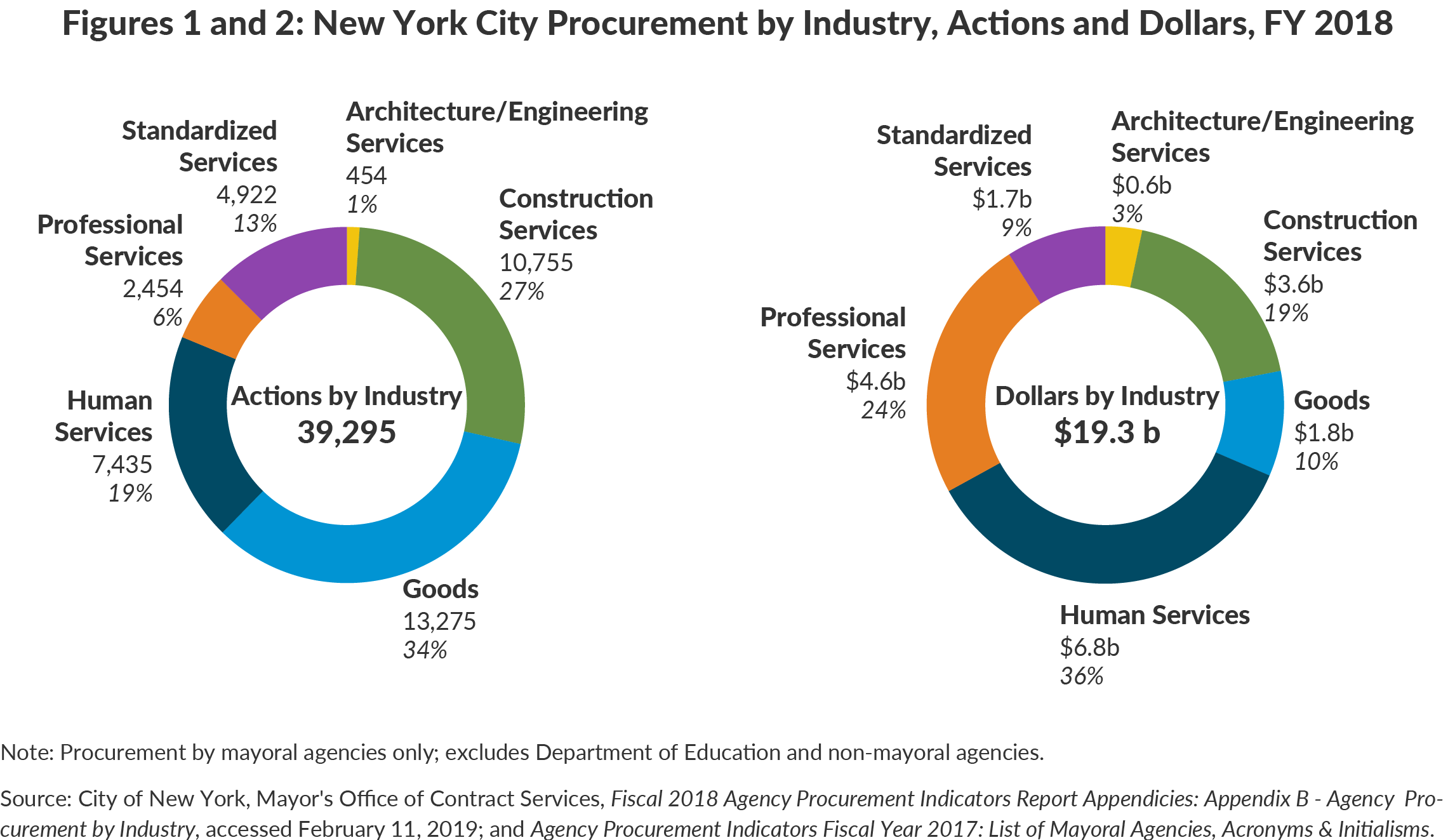 Figures 1 and 2: New York City Procurement by Industry, Actions and Dollars, FY 2018