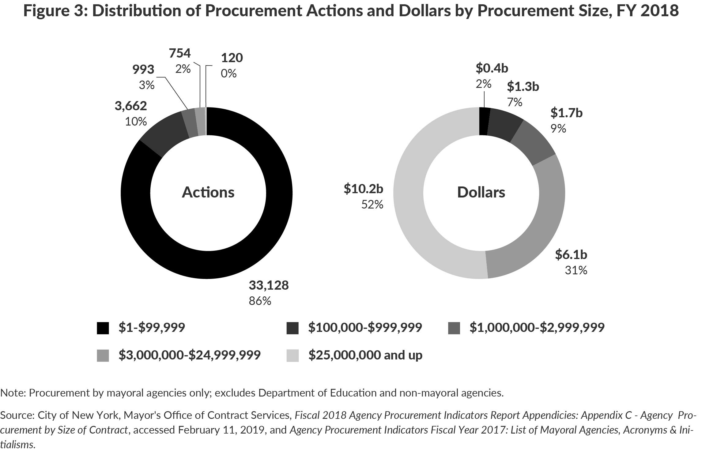 Figure 3: Distribution of Procurement Actions and Dollars by Procurement Size, FY 2018