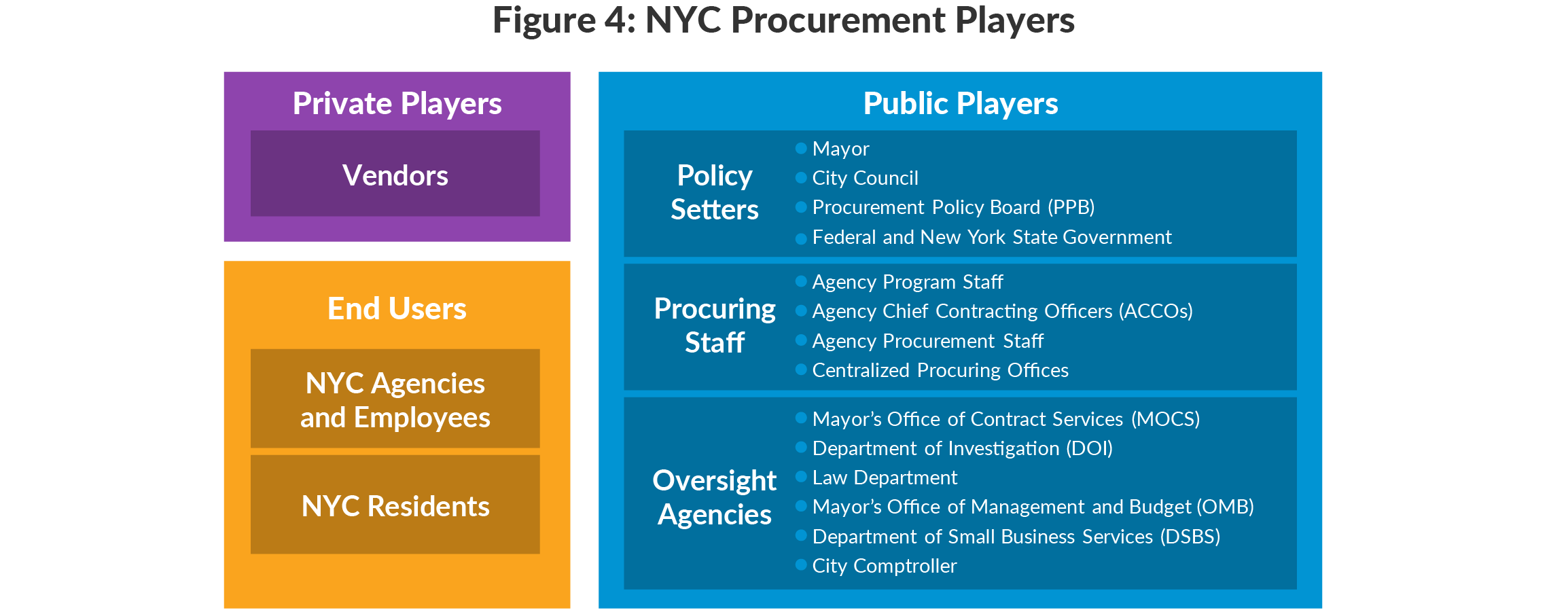 Figure 4: NYC Procurement Players