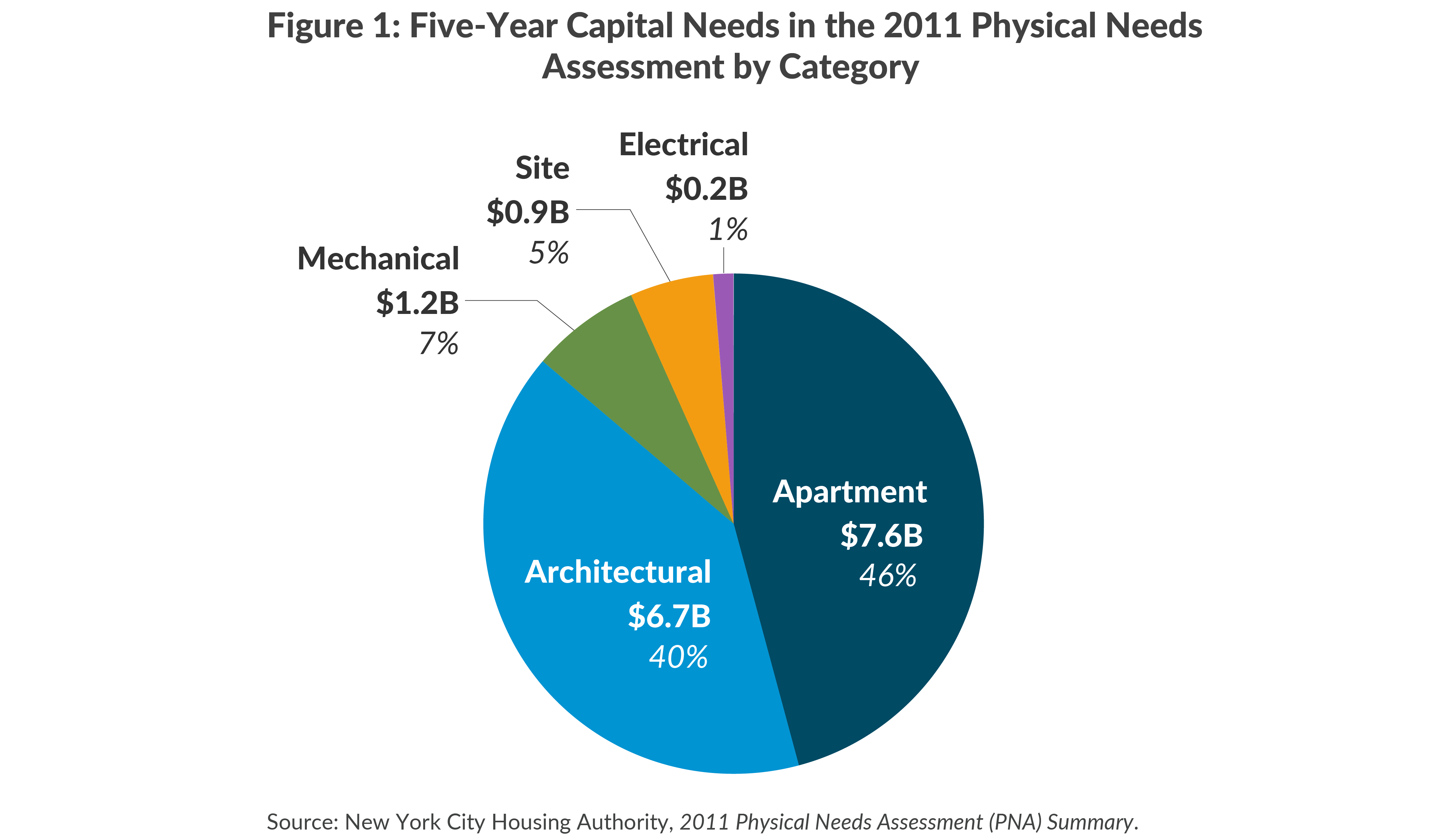 Figure 1: Five-Year Capital Needs in the 2011 Physical NeedsAssessment by Category
