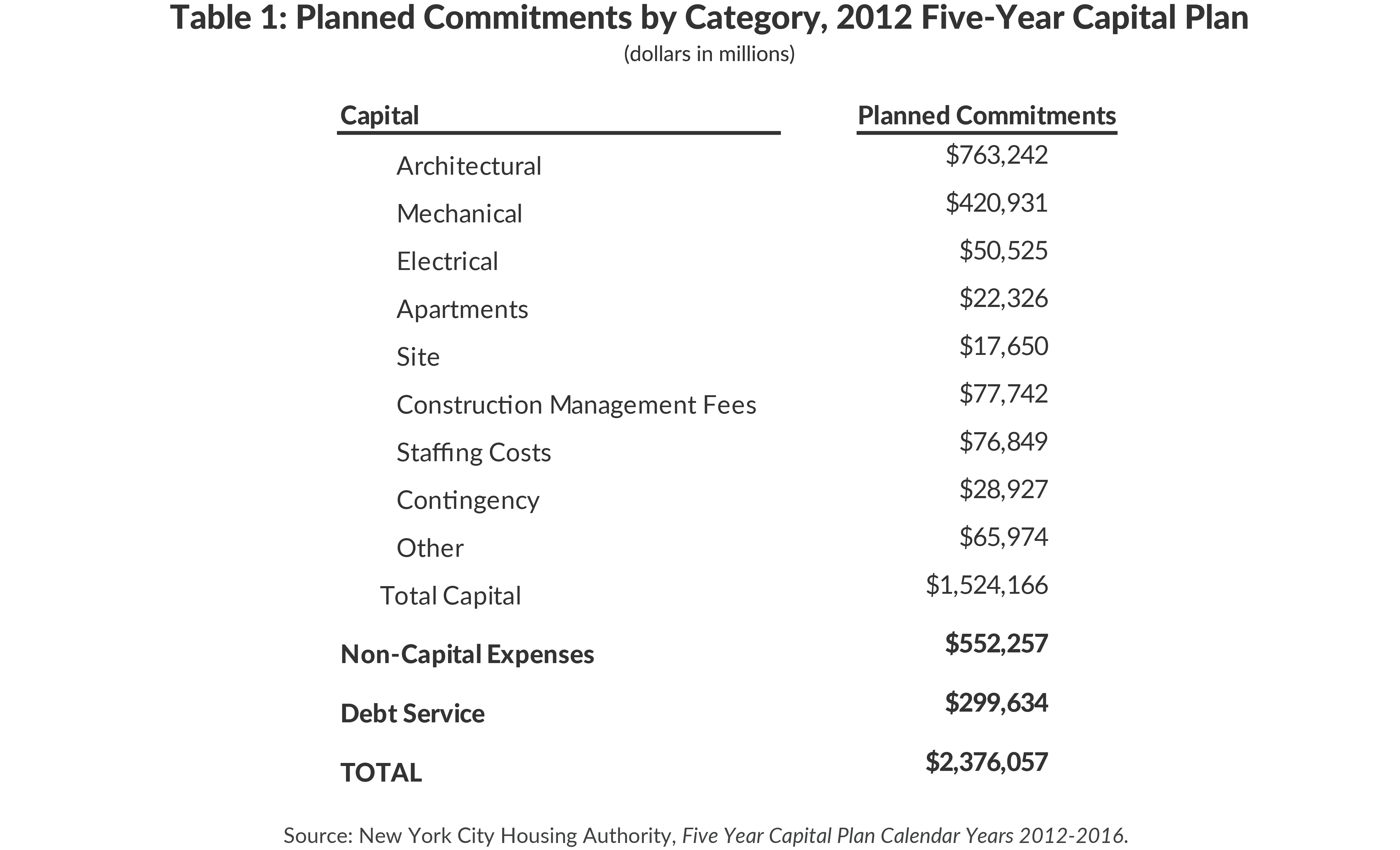 Table 1: Planned Commitments by Category, 2012 Five-Year Capital Plan
