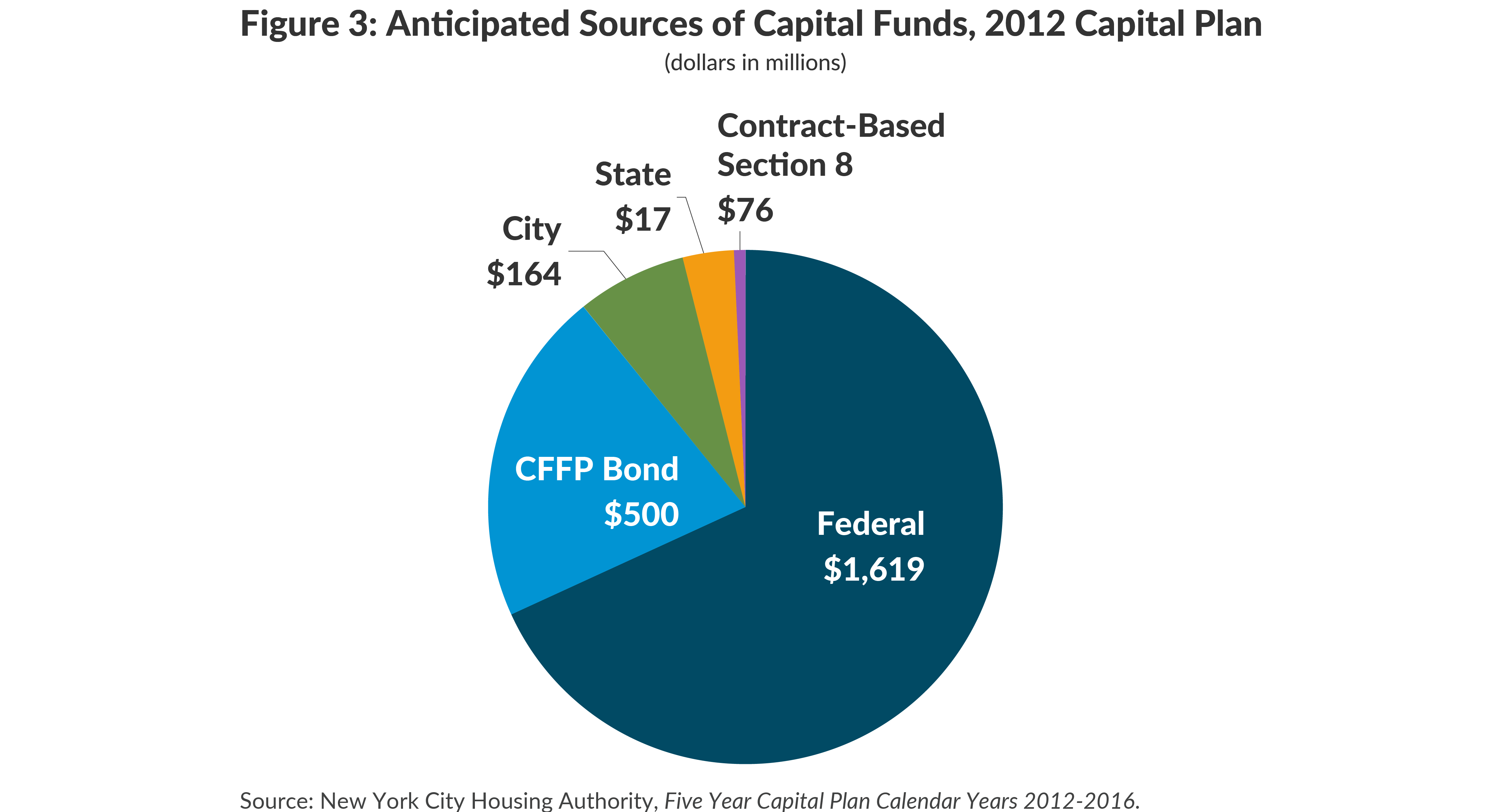 Figure 3: Anticipated Sources of Capital Funds, 2012 Capital Plan