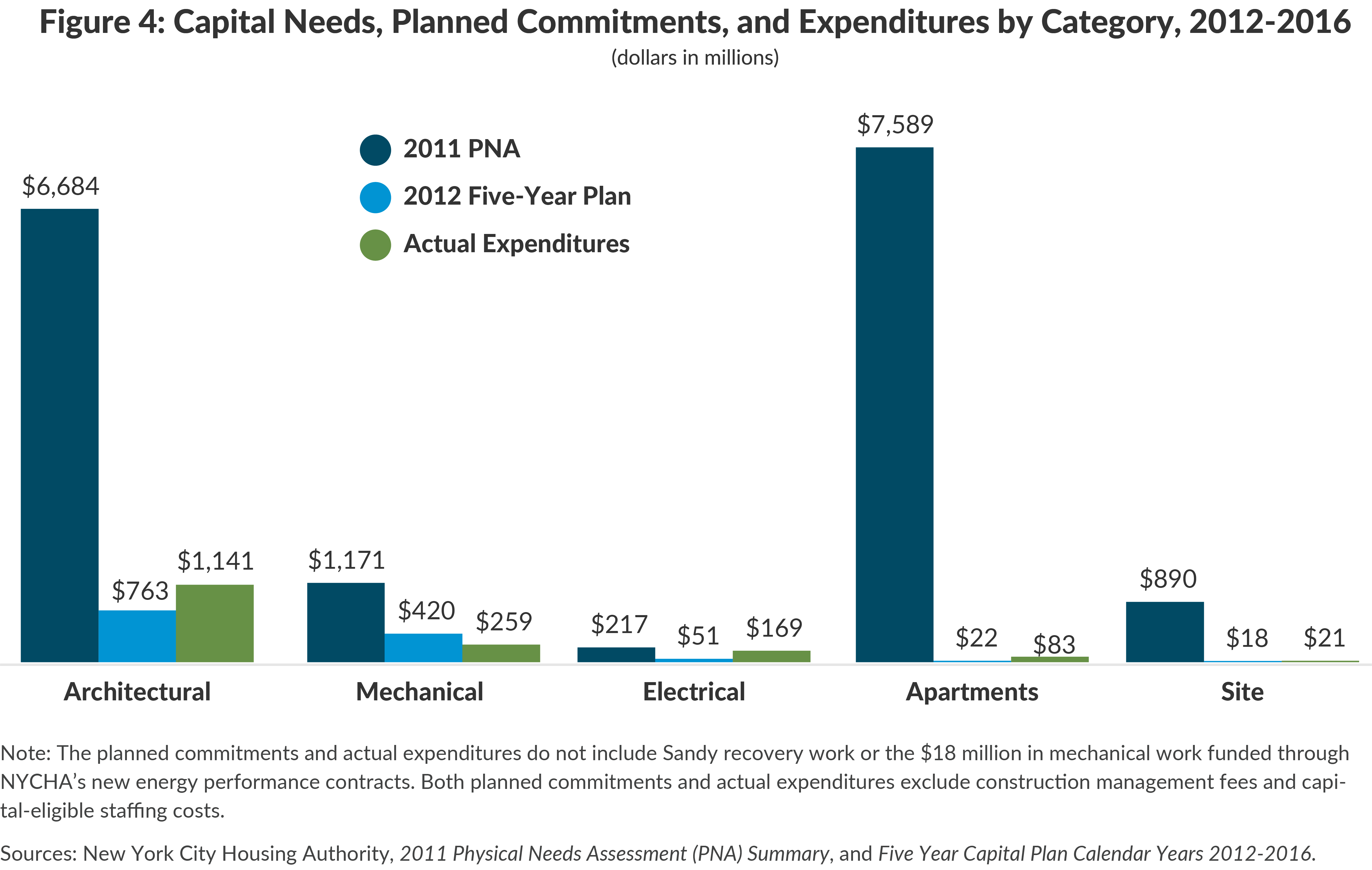 Figure 4: Capital Needs, Planned Commitments, and Expenditures by Category, 2012-2016