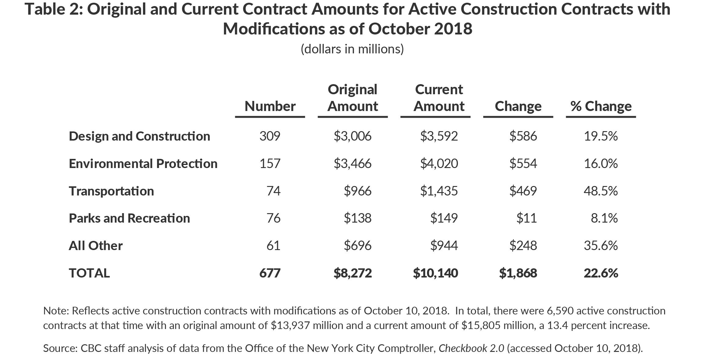 Table 2: Original and Current Contract Amounts for Active Construction Contracts withModifications as of October 2018