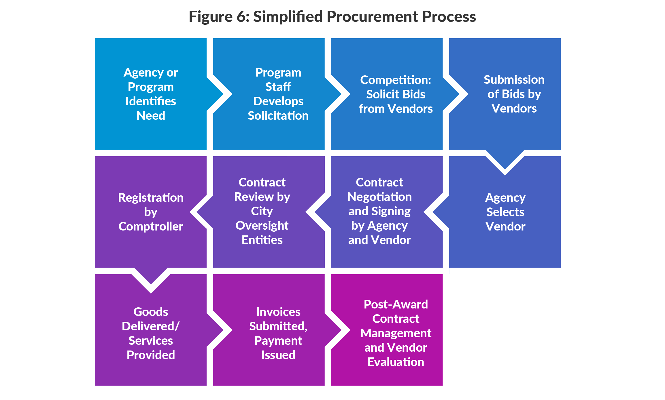 Figure 6: Simplified Procurement Process