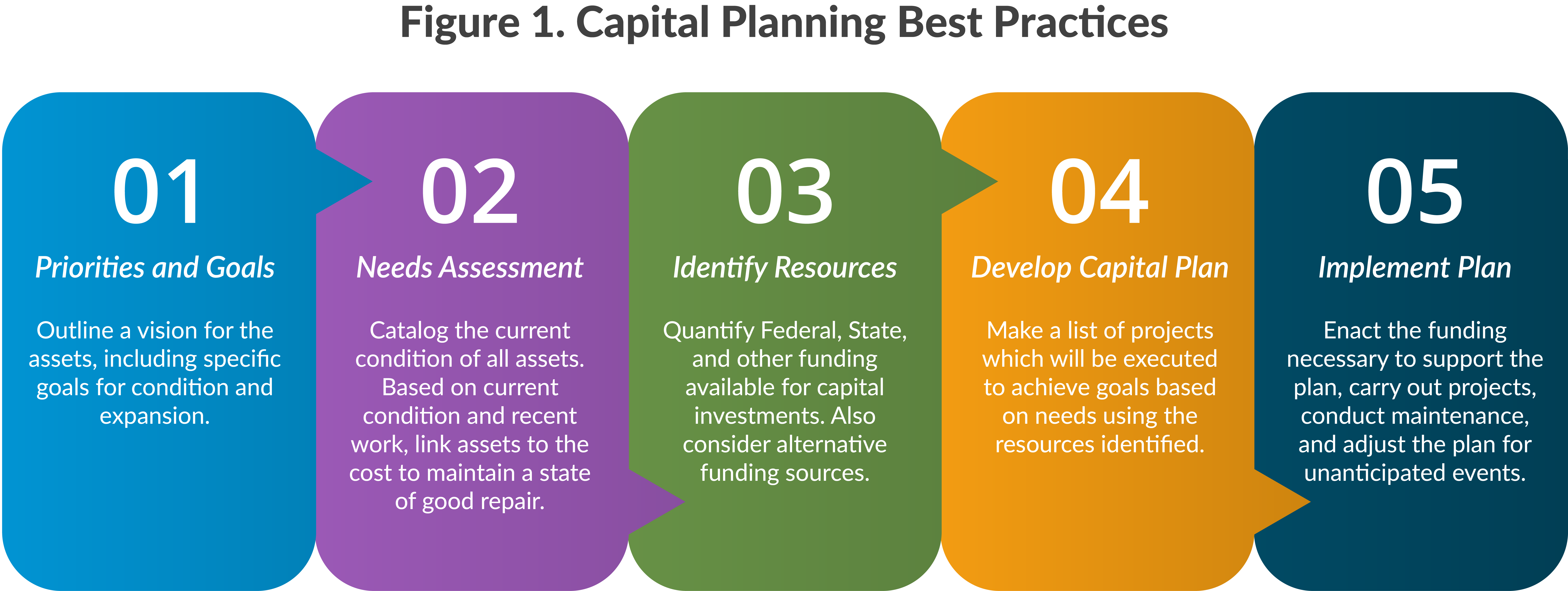 Figure 1. Capital Planning Best Practices