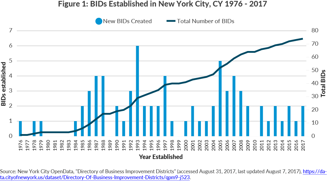 Figure 1: BIDs Established in New York City,  CY 1976 - 2017