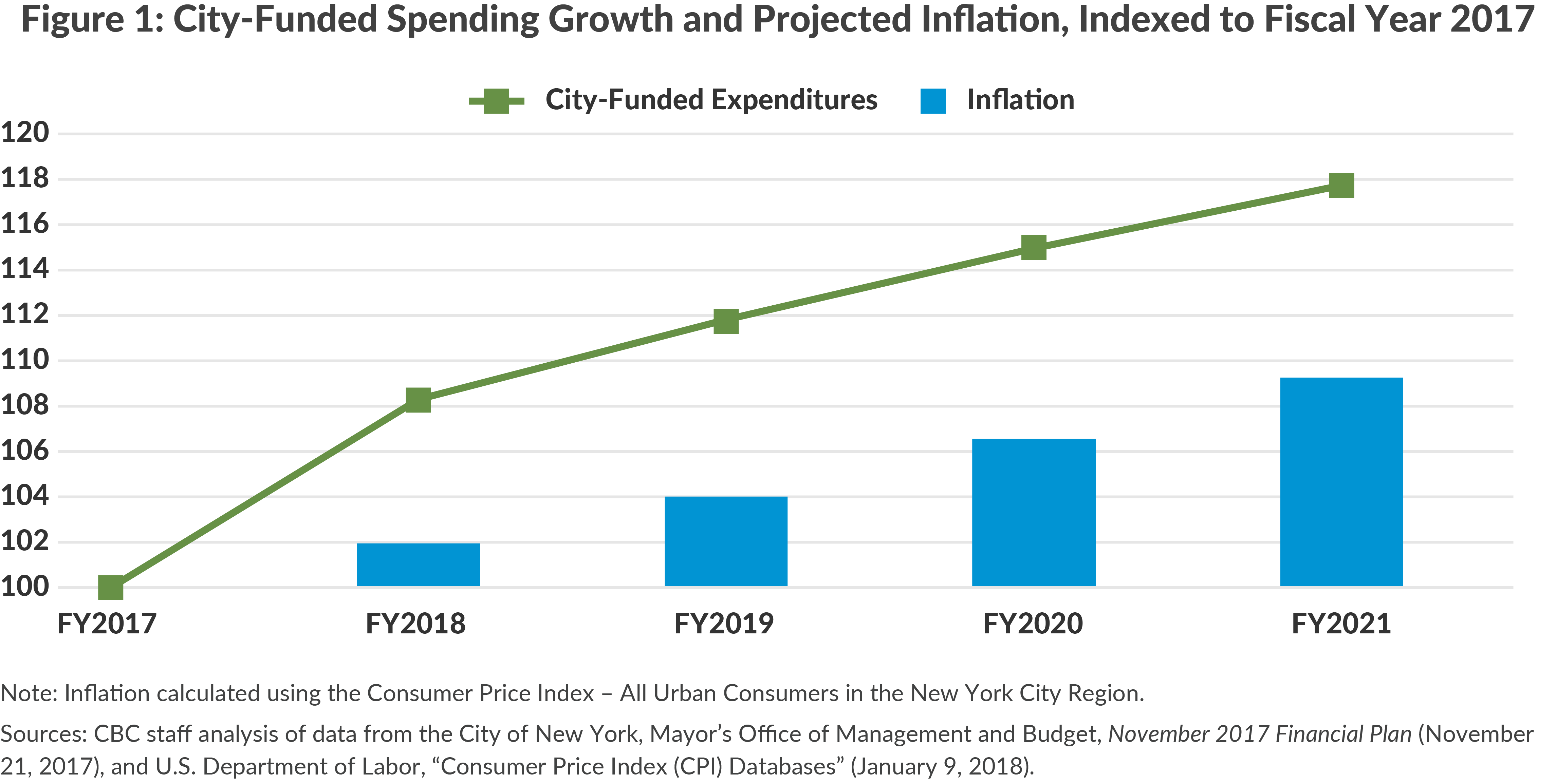 Figure 1: City-Funded Spending Growth and Projected Inflation, Indexed to Fiscal Year 2017