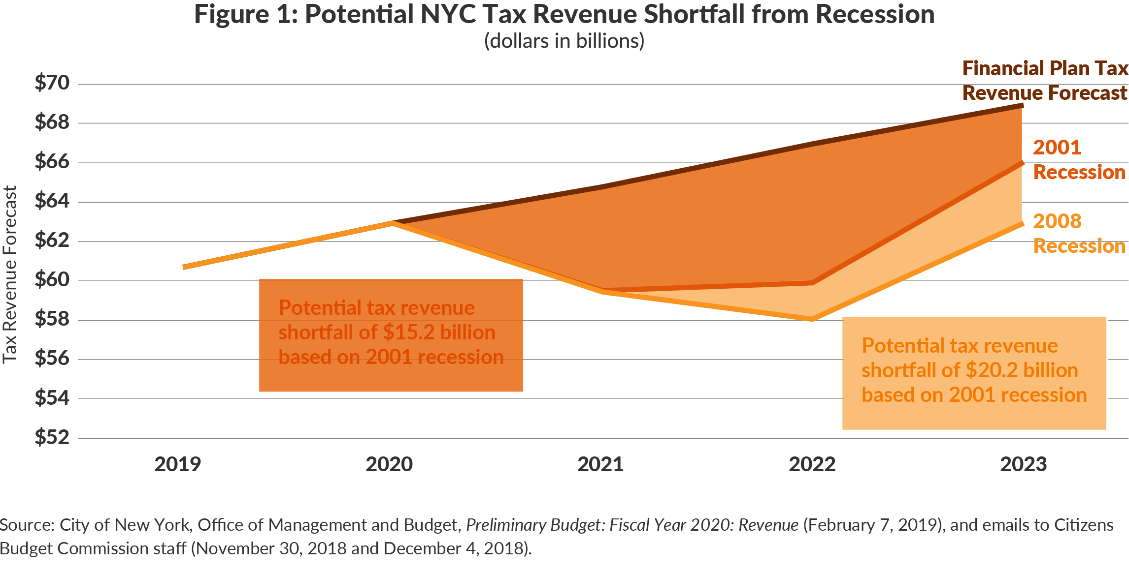 Figure 1: Potential NYC Tax Revenue Shortfall from Recession