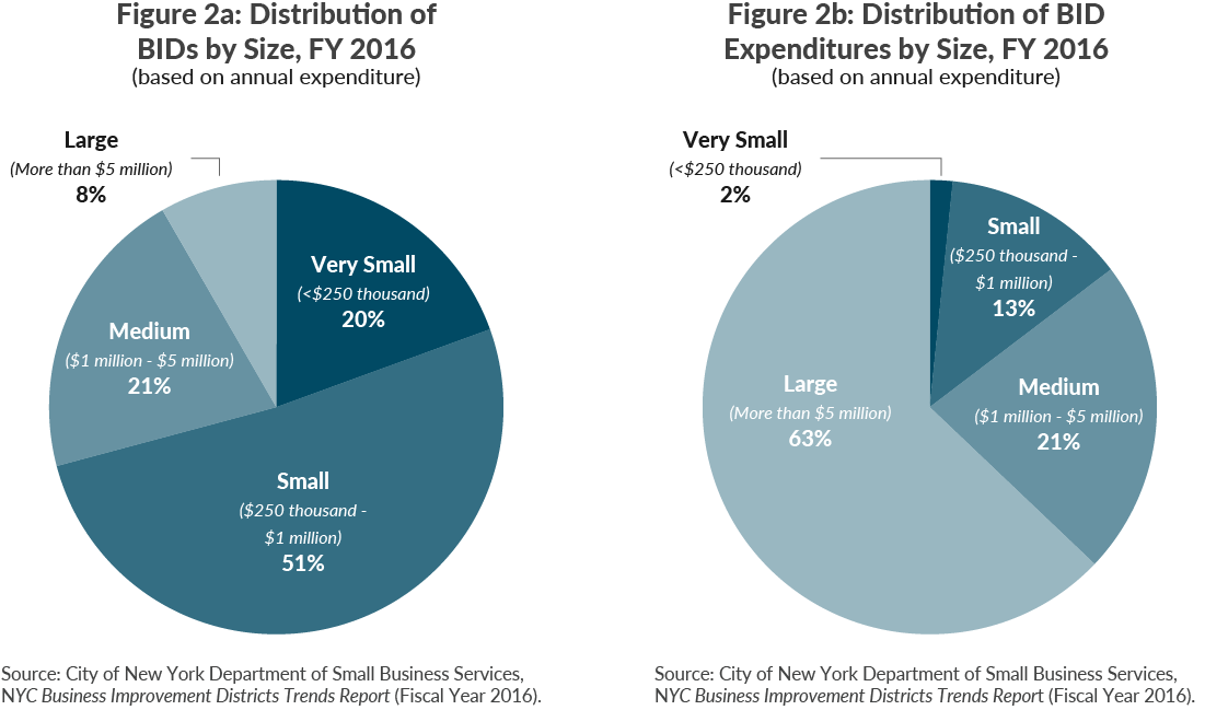Figure 2a: Distribution of BIDs by Size, FY 2016; Figure 2b: Distribution of BID Expenditures by Size, FY 2016