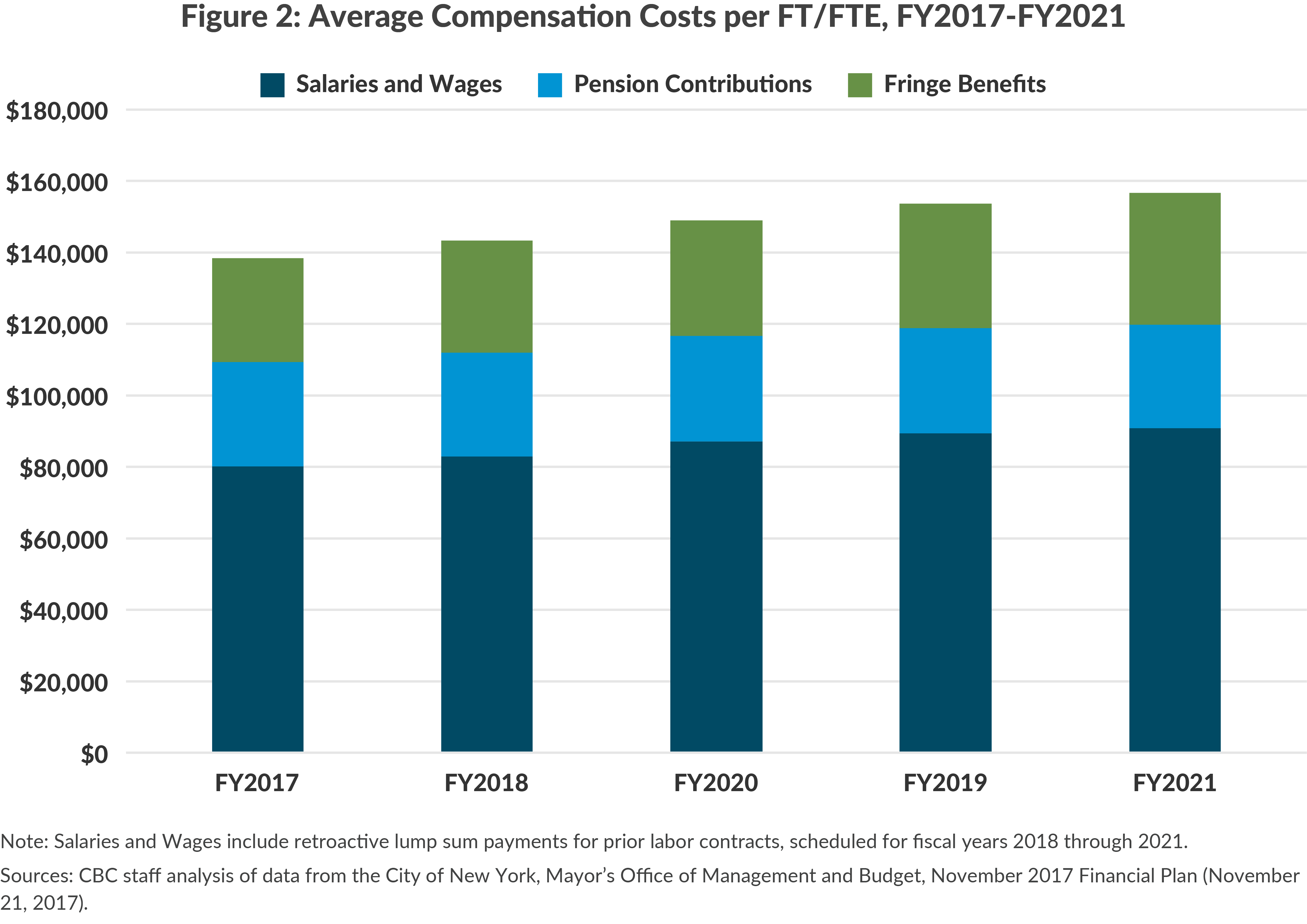 Figure 2: Average Compensation Costs per FT/FTE, FY2017-FY2021