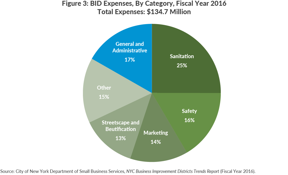 Figure 3: BID Expenses, By Category, Fiscal Year 2016 Total Expenses: $134.7 Million