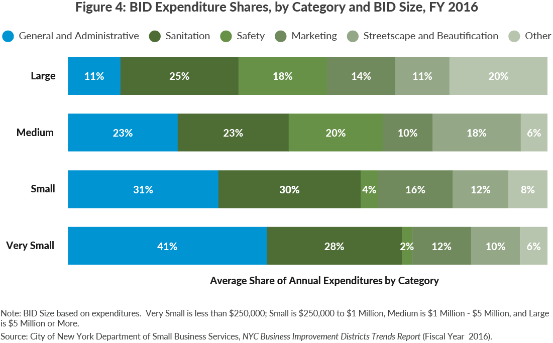 Figure 4: BID Expenditure Shares, by Category and BID Size, FY 2016
