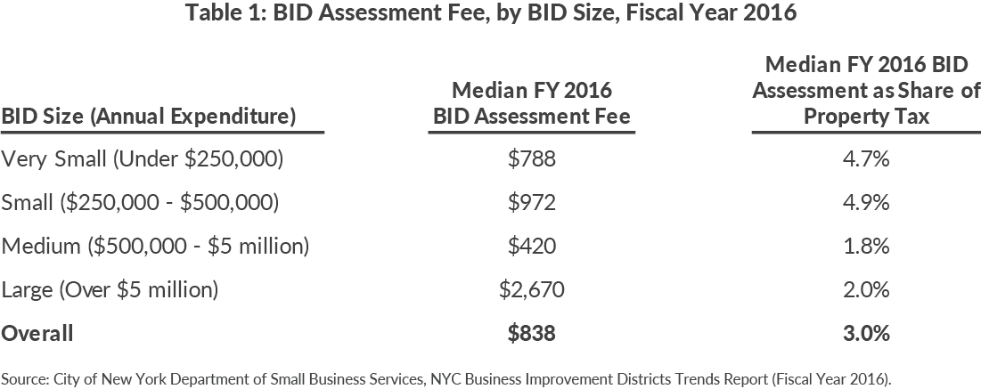 Table 1: BID Assessment Fee, by BID Size, Fiscal Year 2016