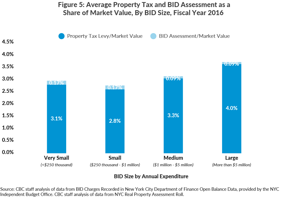 Figure 5: Average Property Tax and BID Assessment as a Share of Market Value, By BID Size, Fiscal Year 2016