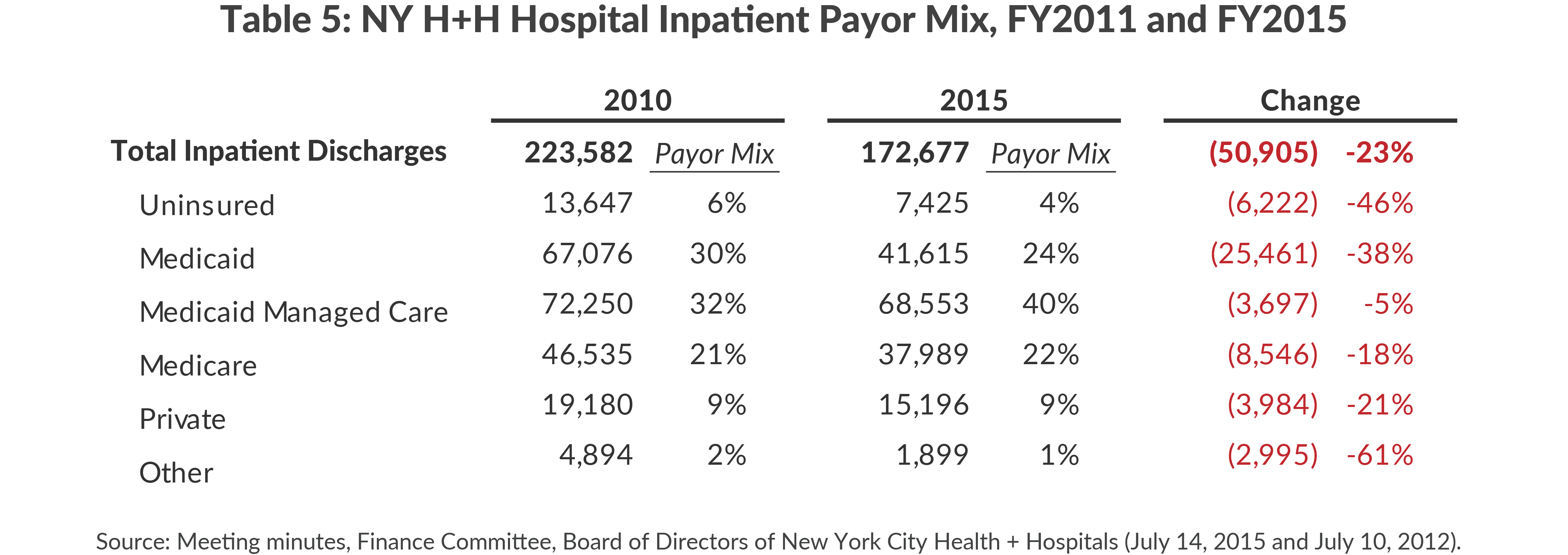 Table 5: H+H Hospital Inpatient Payor Mix, FY2011 and FY2015