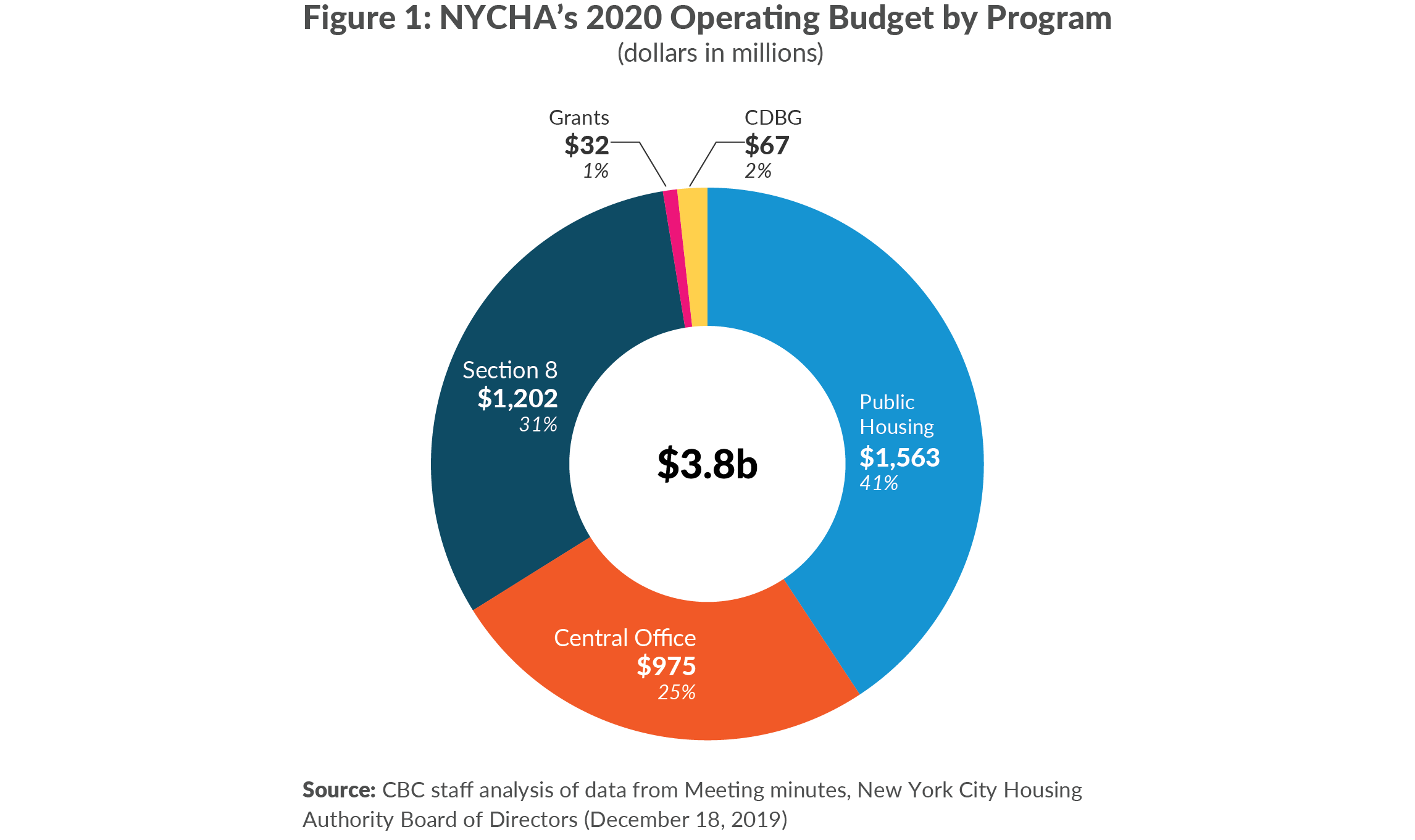 Figure 1. NYCHA's 2020 Operating Budget by Program (dollars in millions)