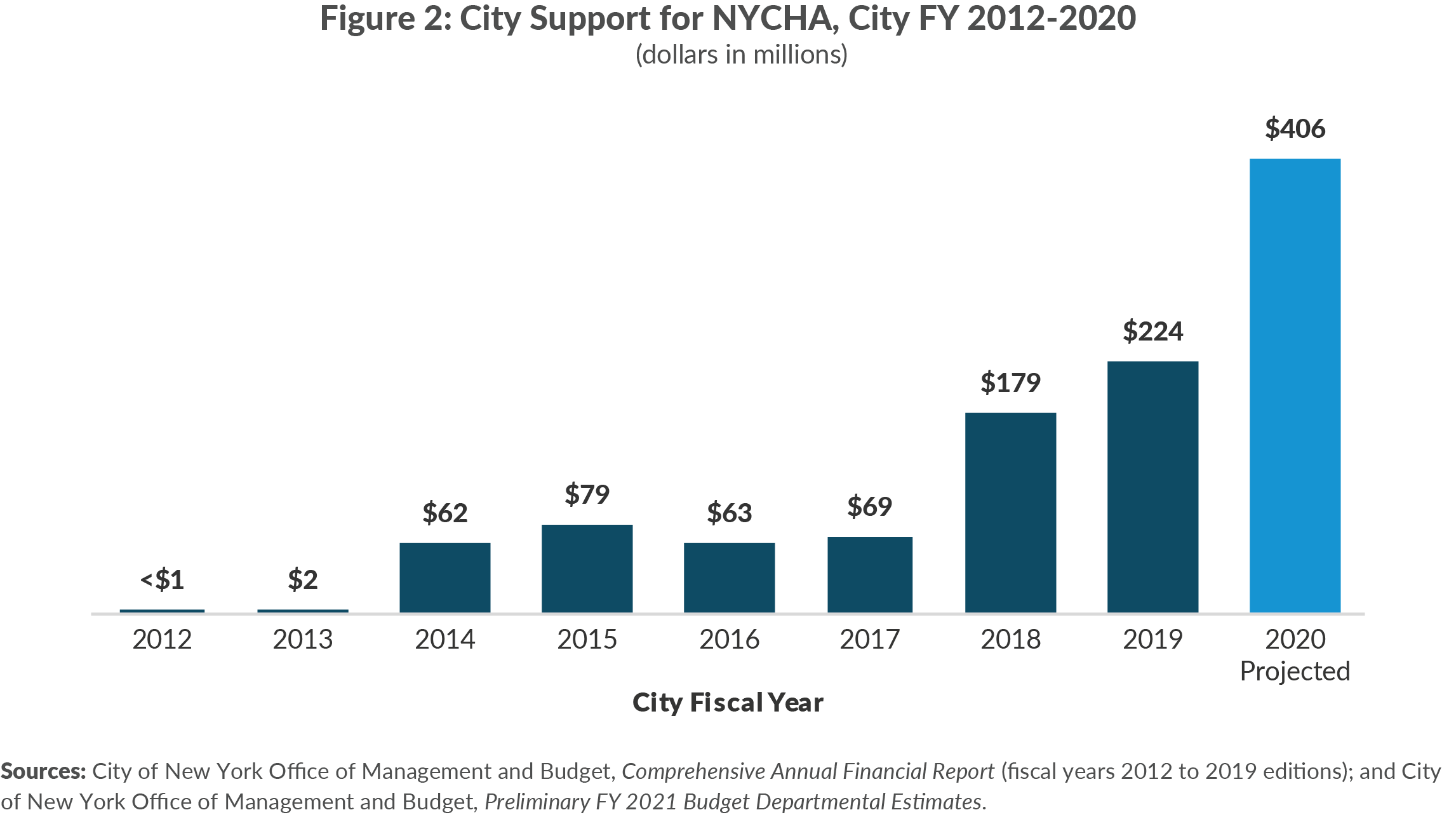Figure 2. City Support for NYCHA, City FY 2012-2020 (dollars in millions)