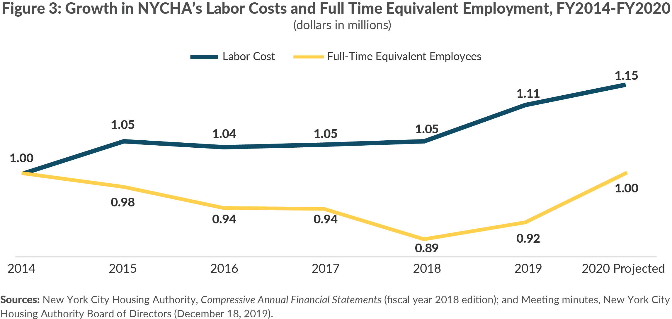 Figure 3: Growth in NYCHA's Labor Costs and Full Time Equivalent Employment, FY2014-FY2020