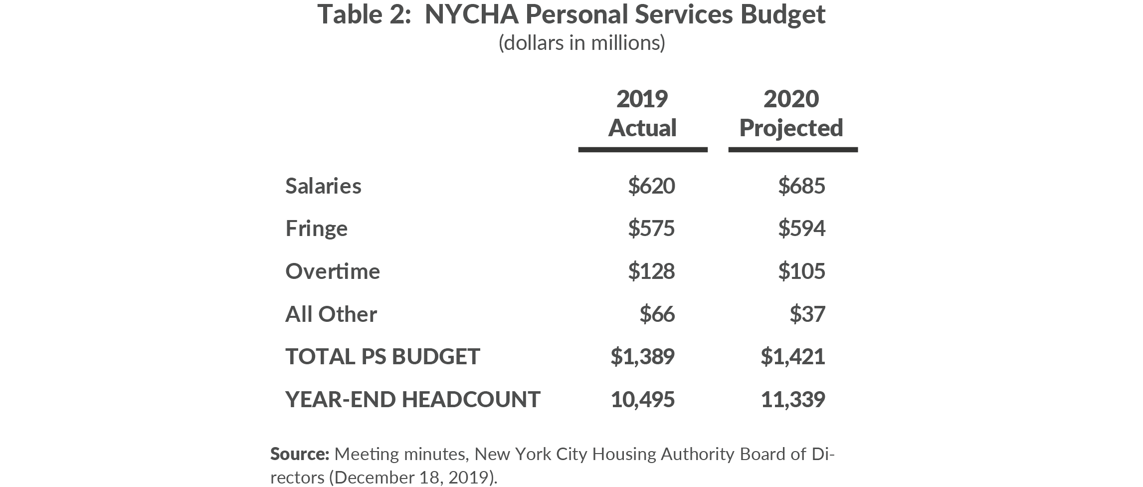 Table 2. NYCHA Personal Services Budget (dollars in millions)