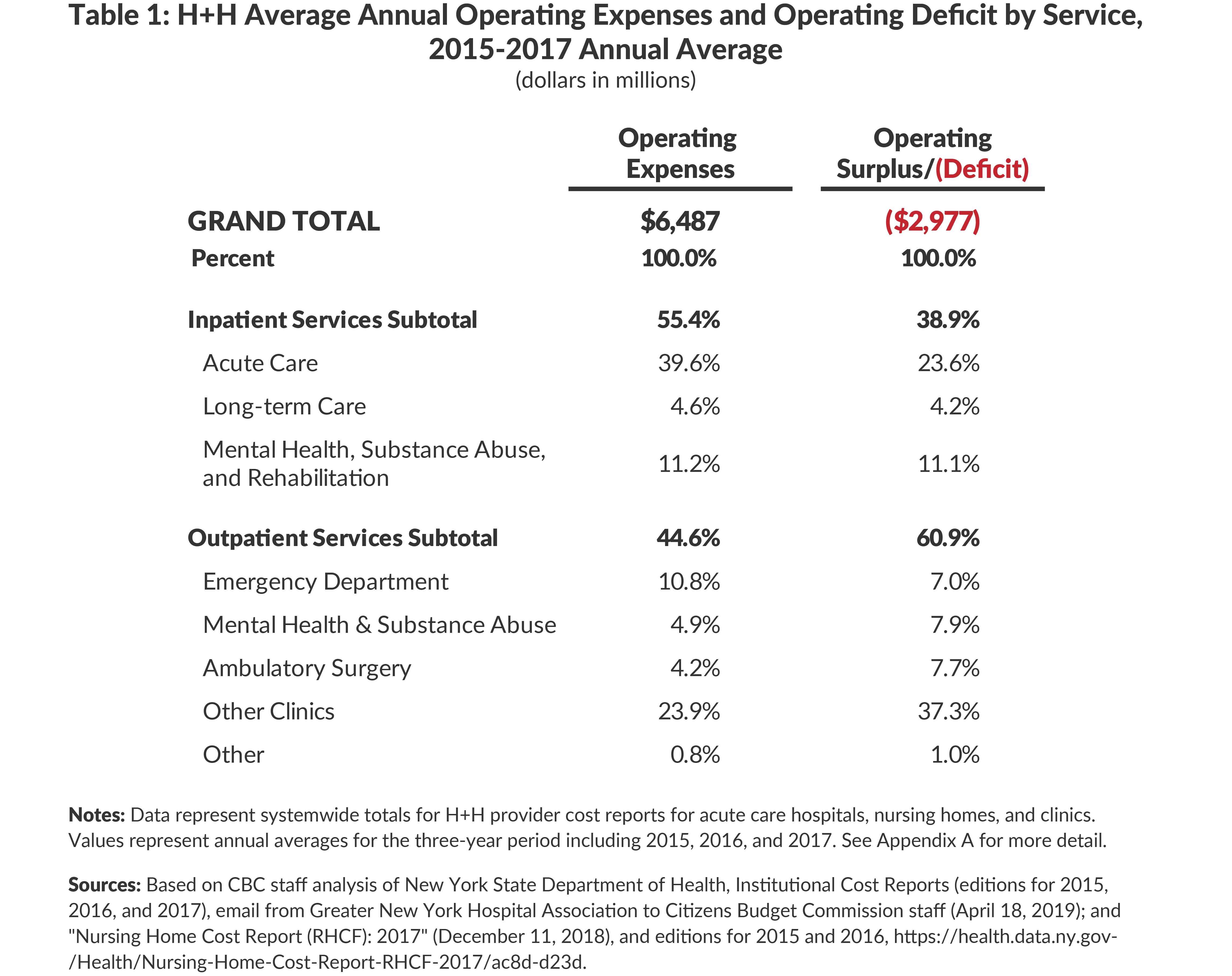 Table 1: H+H Average Annual Operating Expenses and Operating Deficit by Service,2015-2017 Annual Average