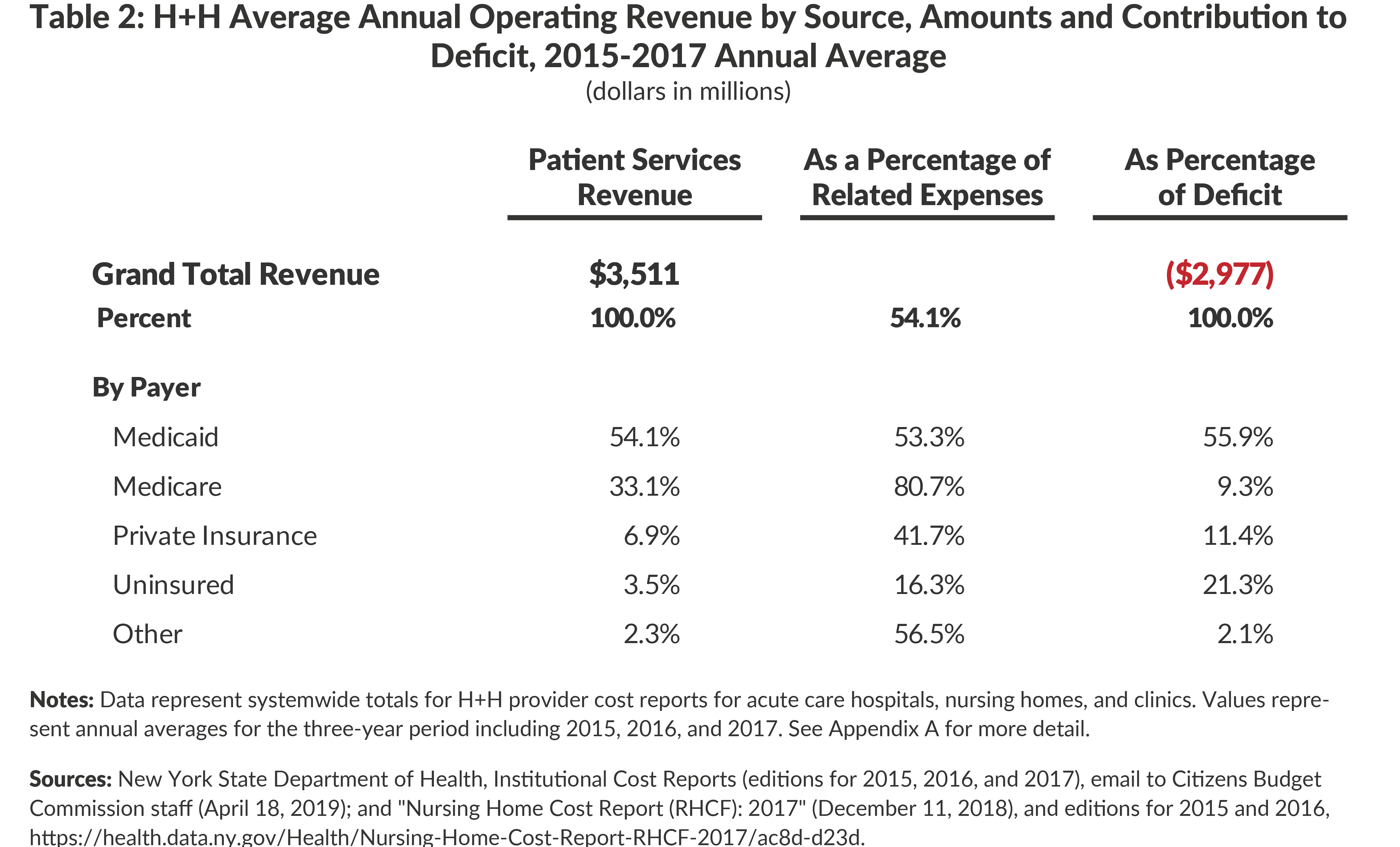 H+H Average Annual Patient Services Revenue by Source, Amounts and Contribution to Deficit, 2015-2017 Annual Average