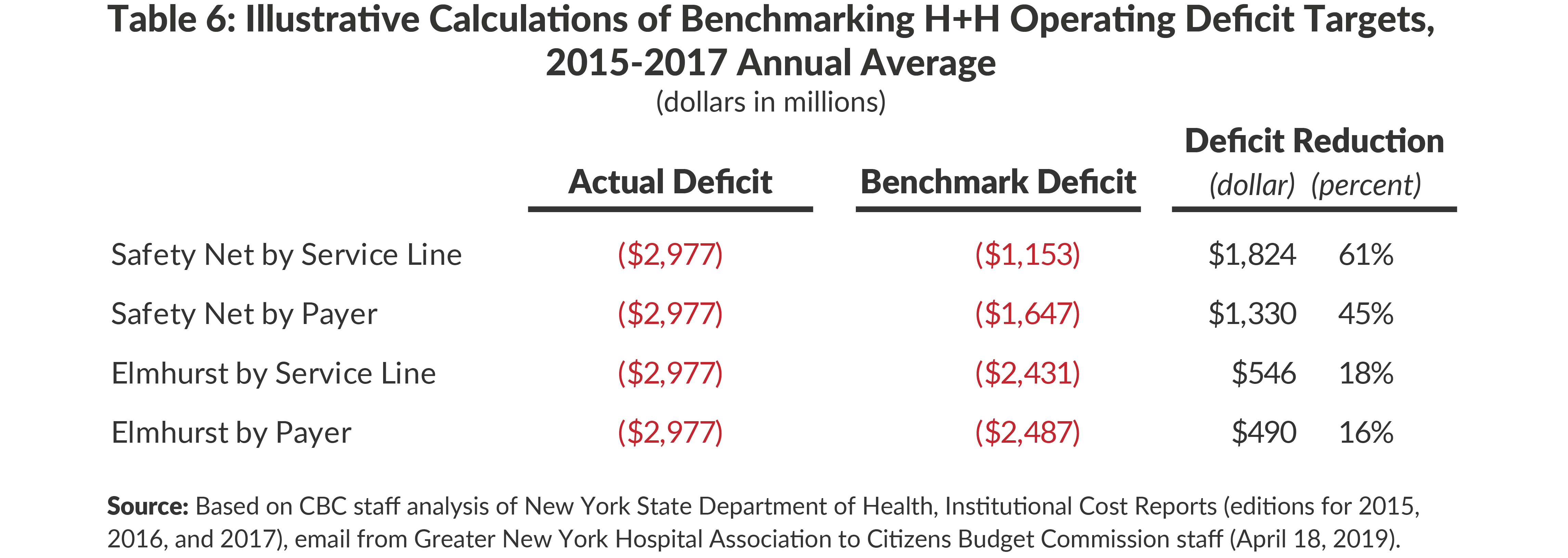 Table 6: Illustrative Calculations of Benchmarking H+H Patient Services Deficit Targets, 2015-2017 Annual Average