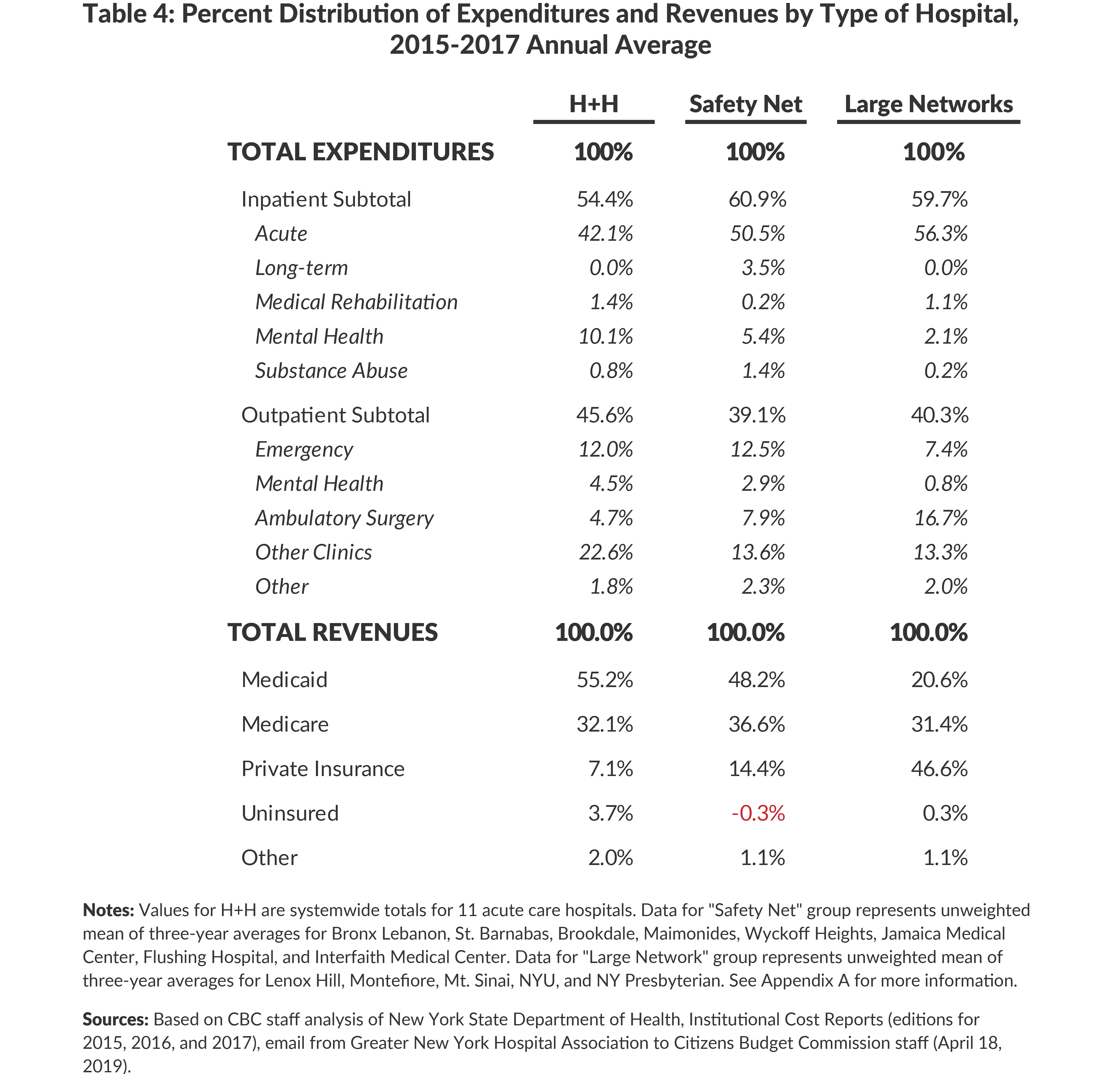 Table 4: Percent Distribution of Patient Services Expenses and Revenues by Type of Hospital, 2015-2017 Annual Average